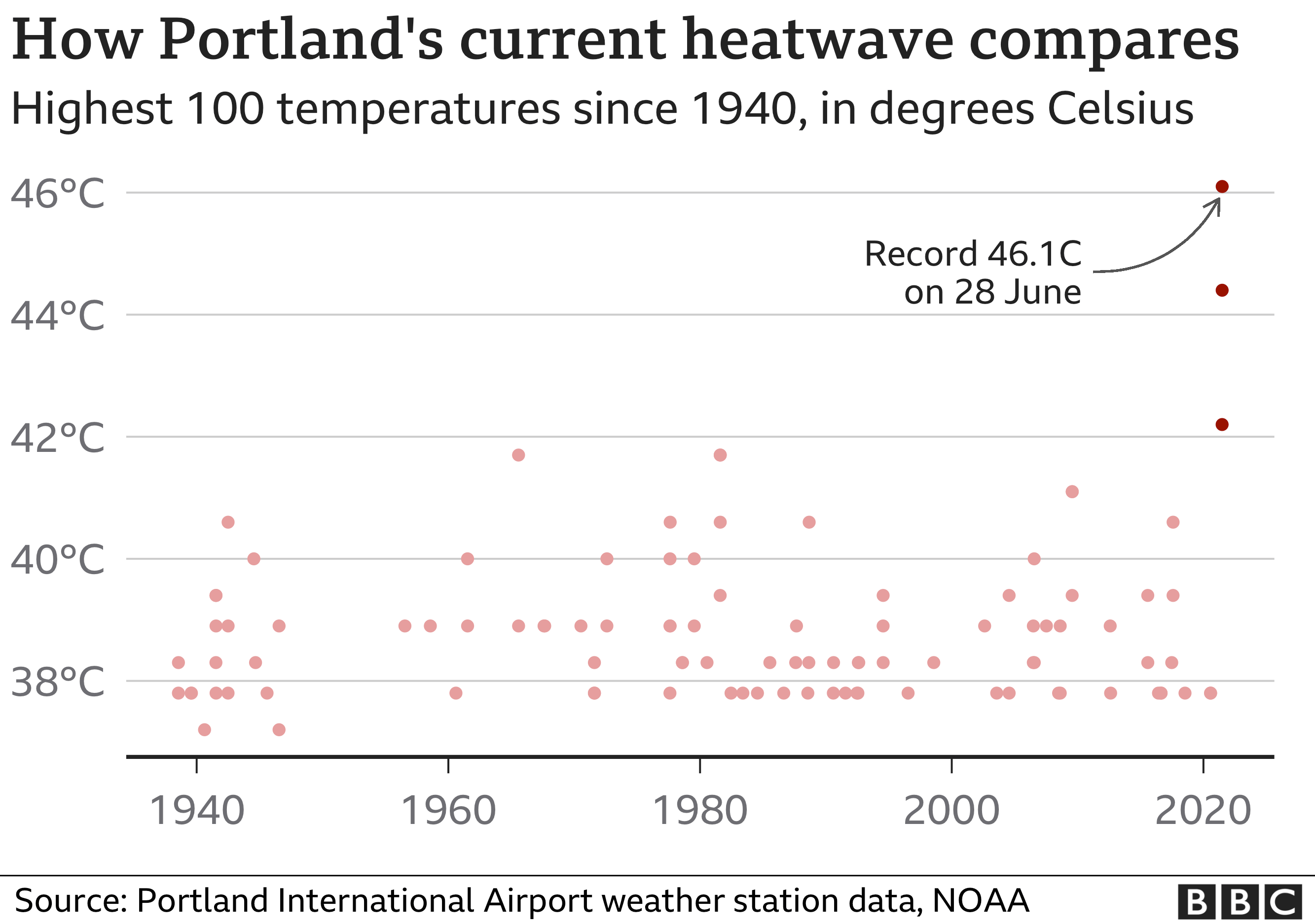 Chart showing how Portland broke its all-time high temperature record three days in a row