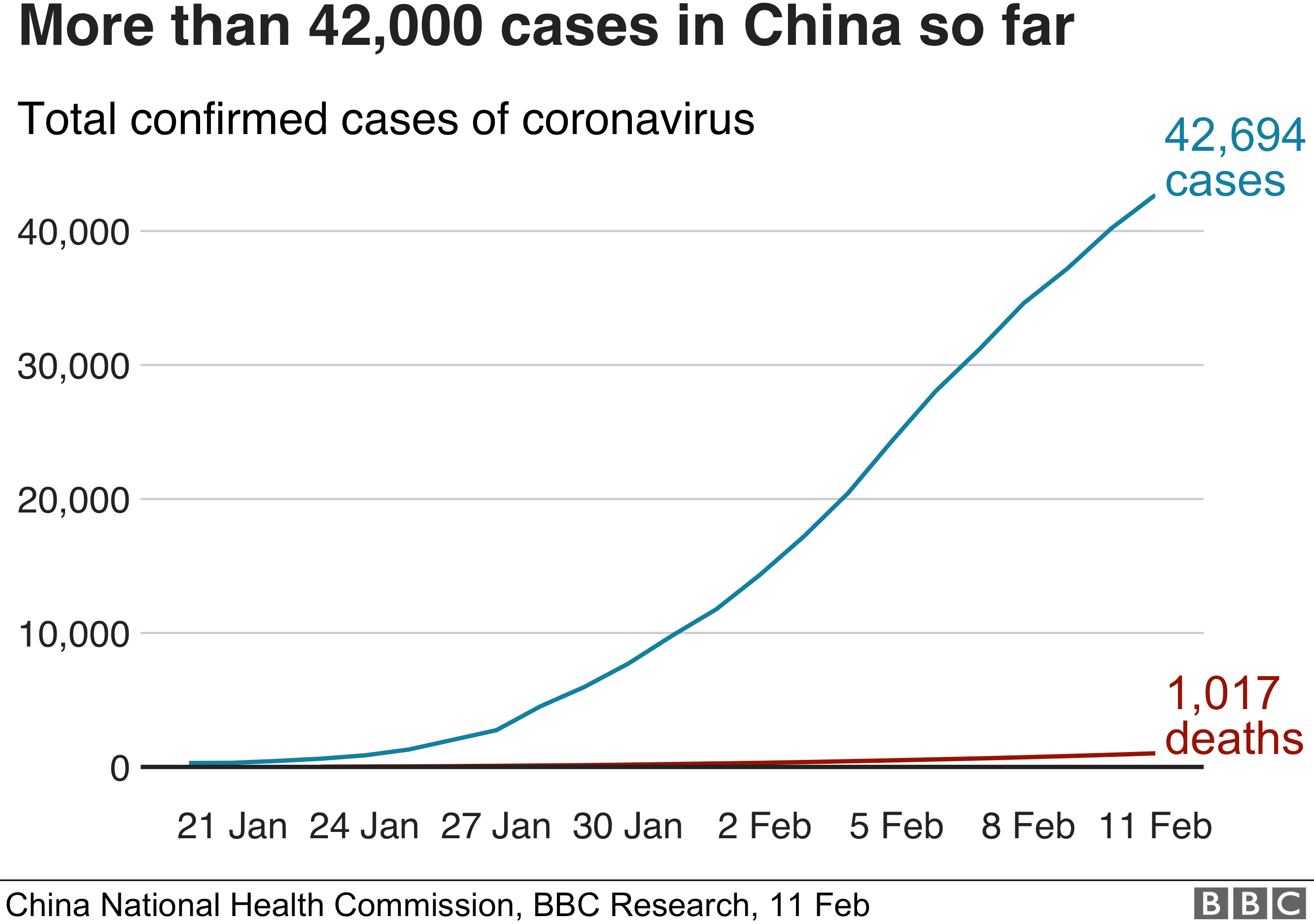 Graphic showing rising number of coronavirus deaths and diagnoses in China