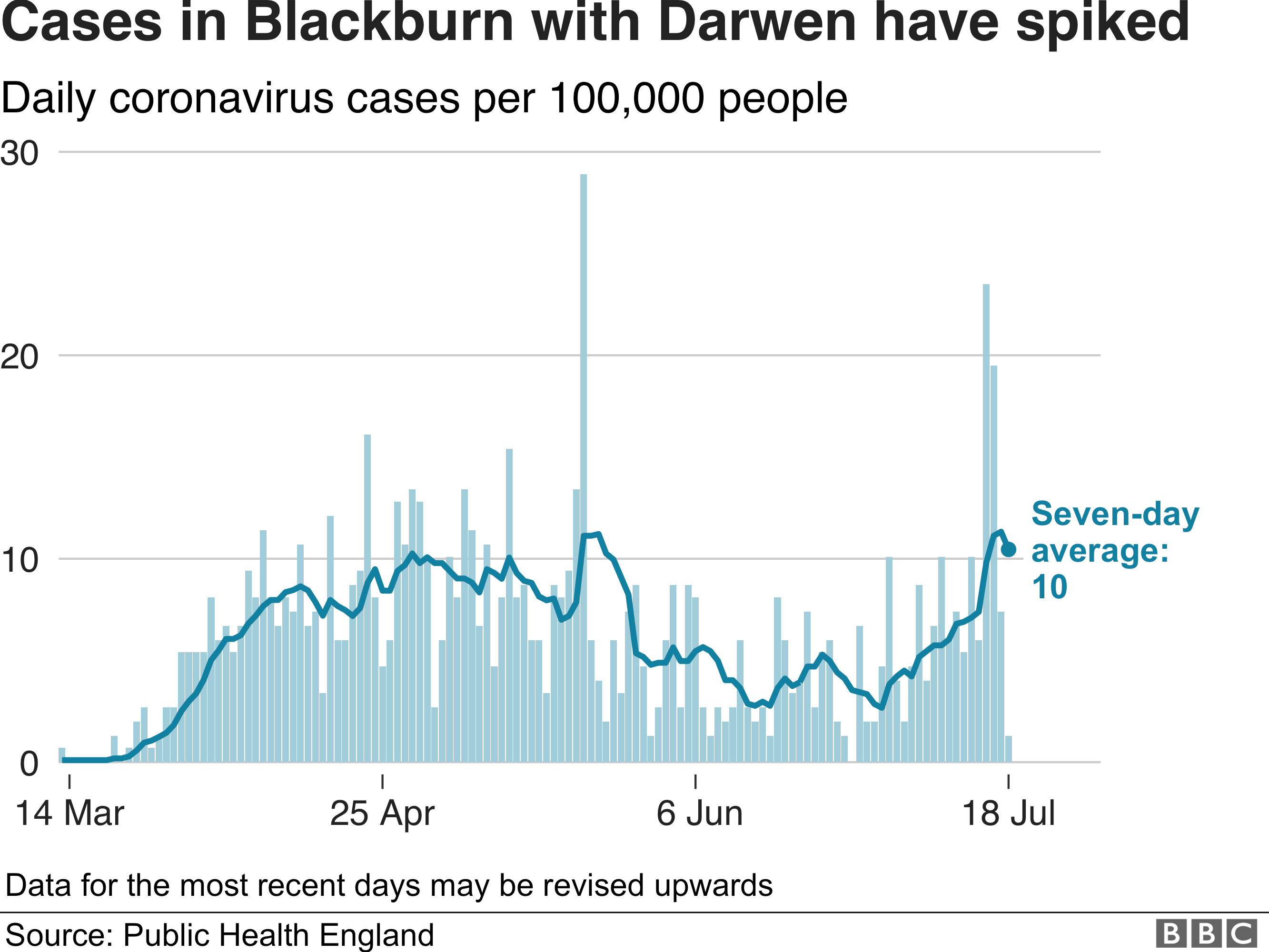 Graphic showing coronavirus cases in Blackburn