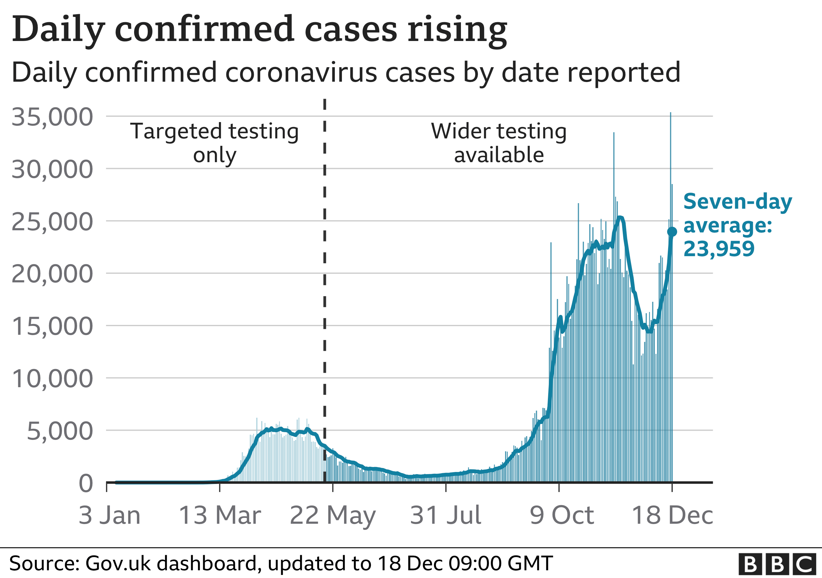 Graph showing daily confirmed cases rising in the UK