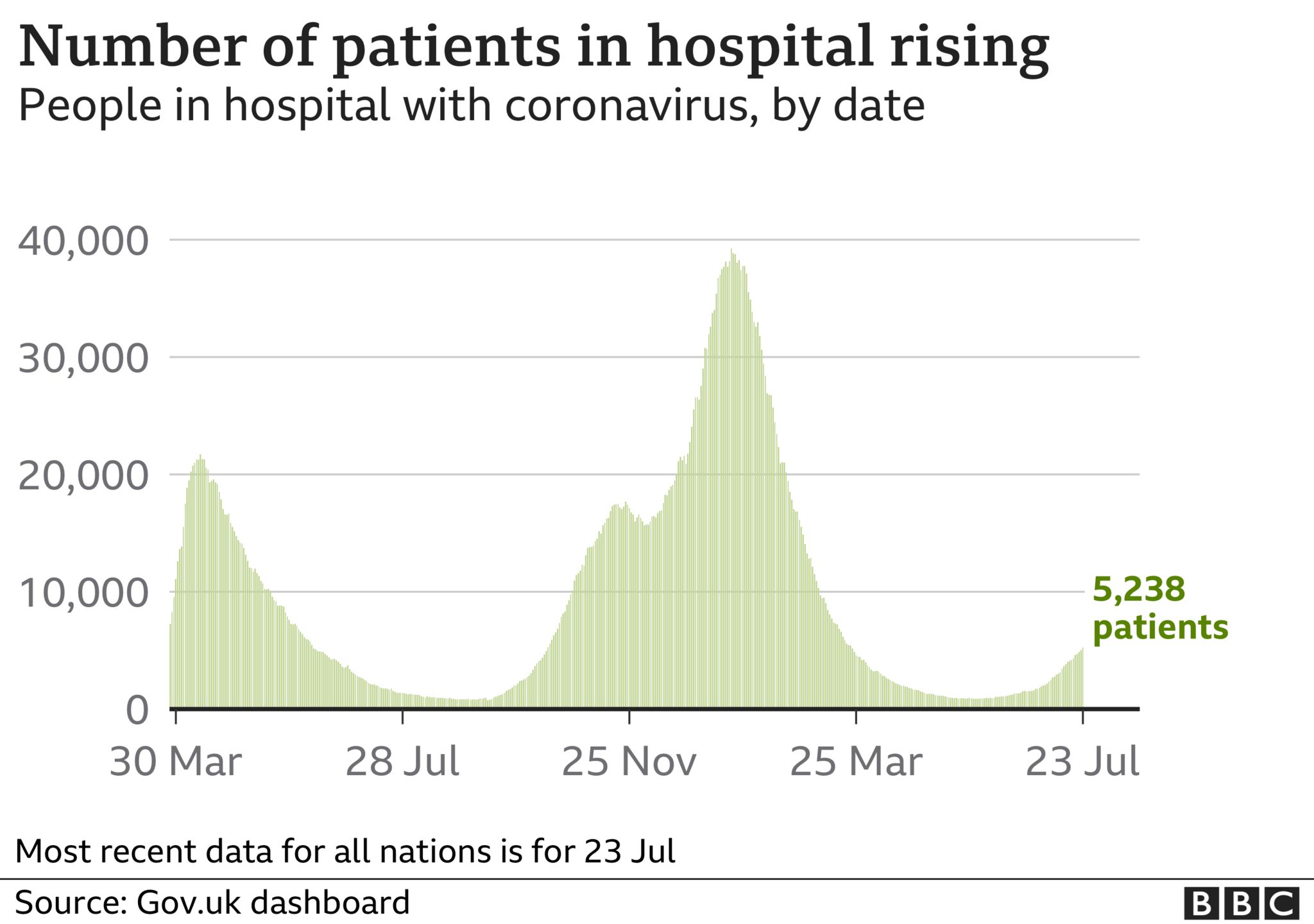 Chart showing the number of people in hospital with Covid is rising