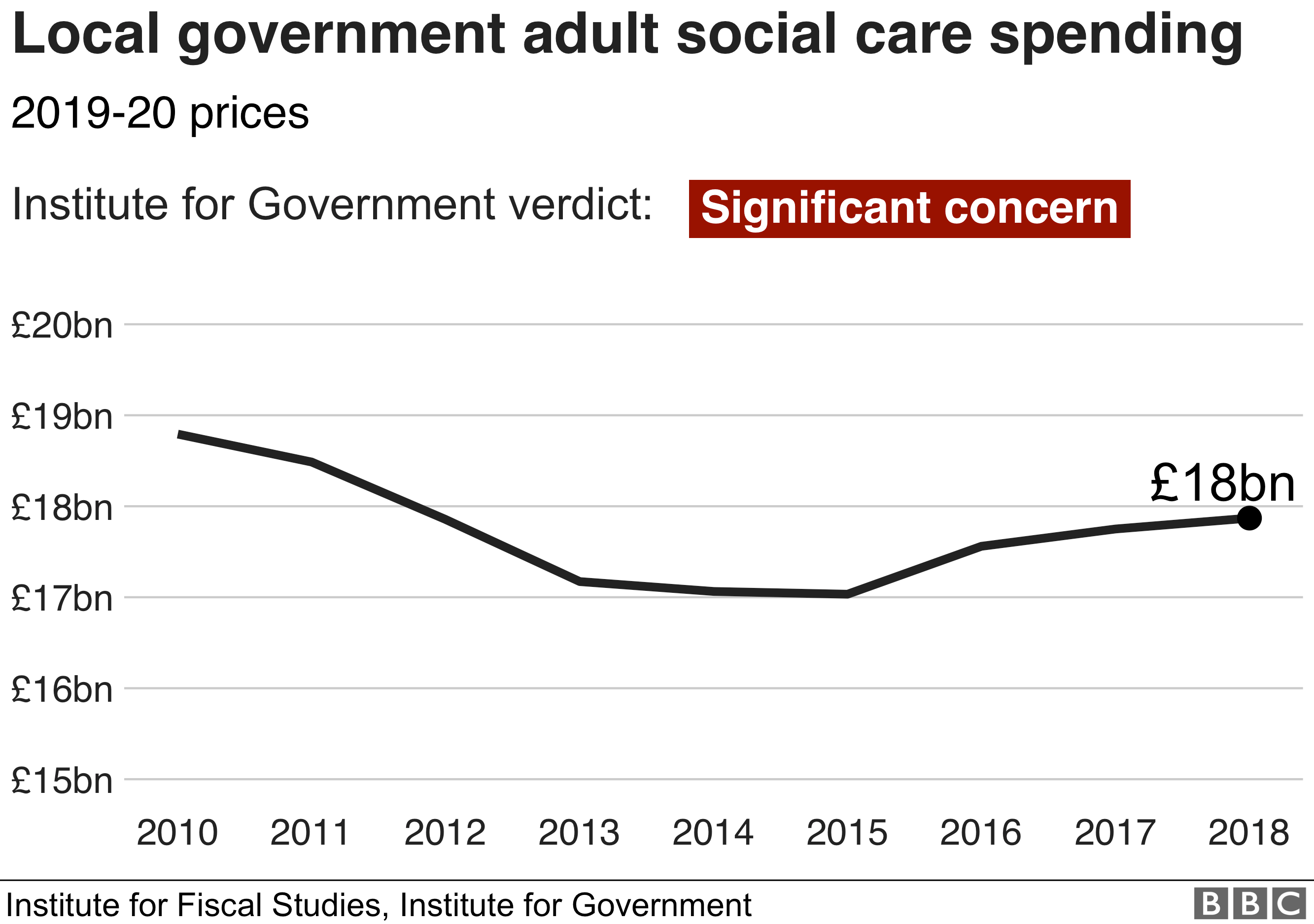 Chart showing spending on adult social care