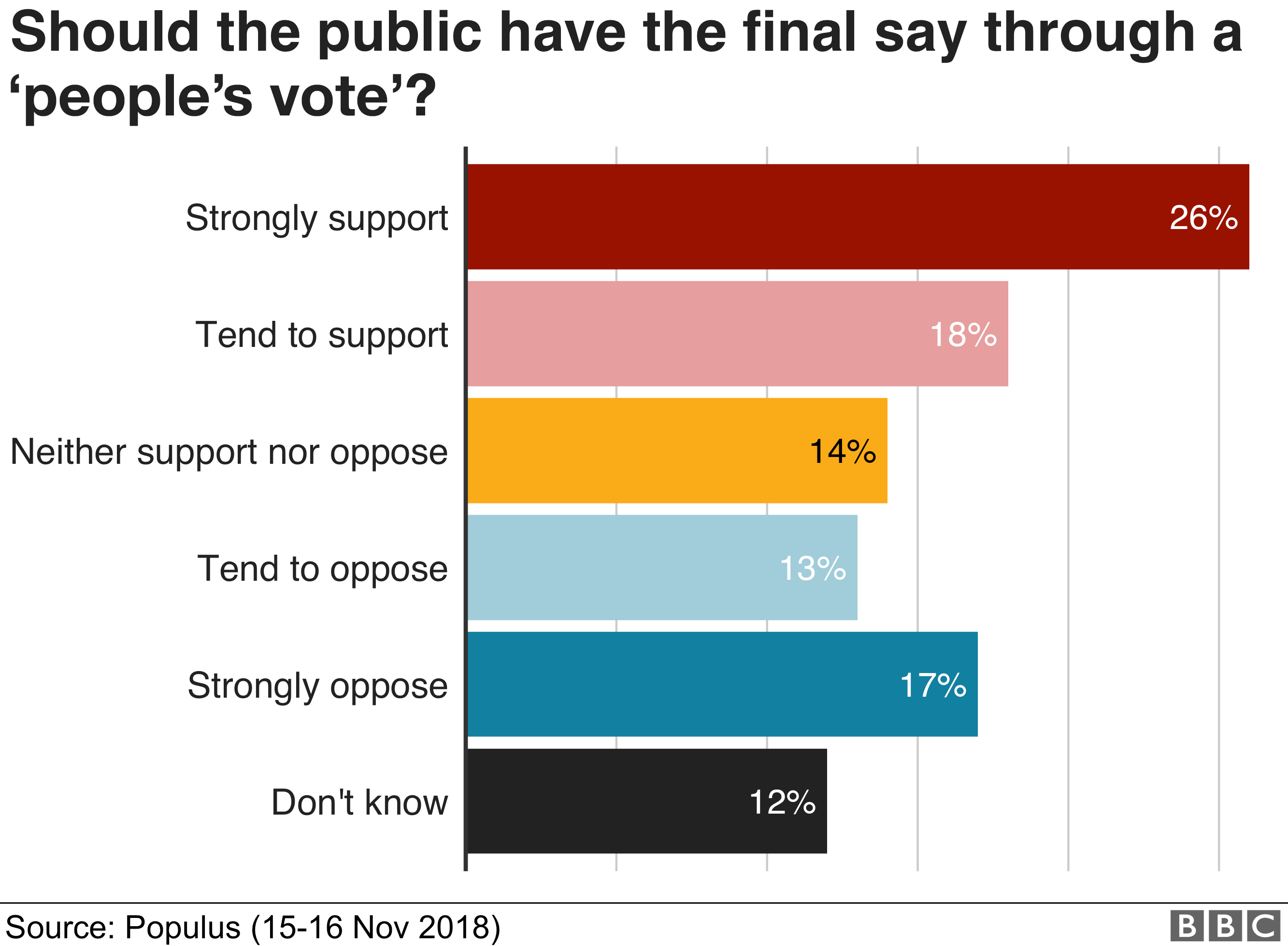 Should the public have the final say through a 'people's vote'?