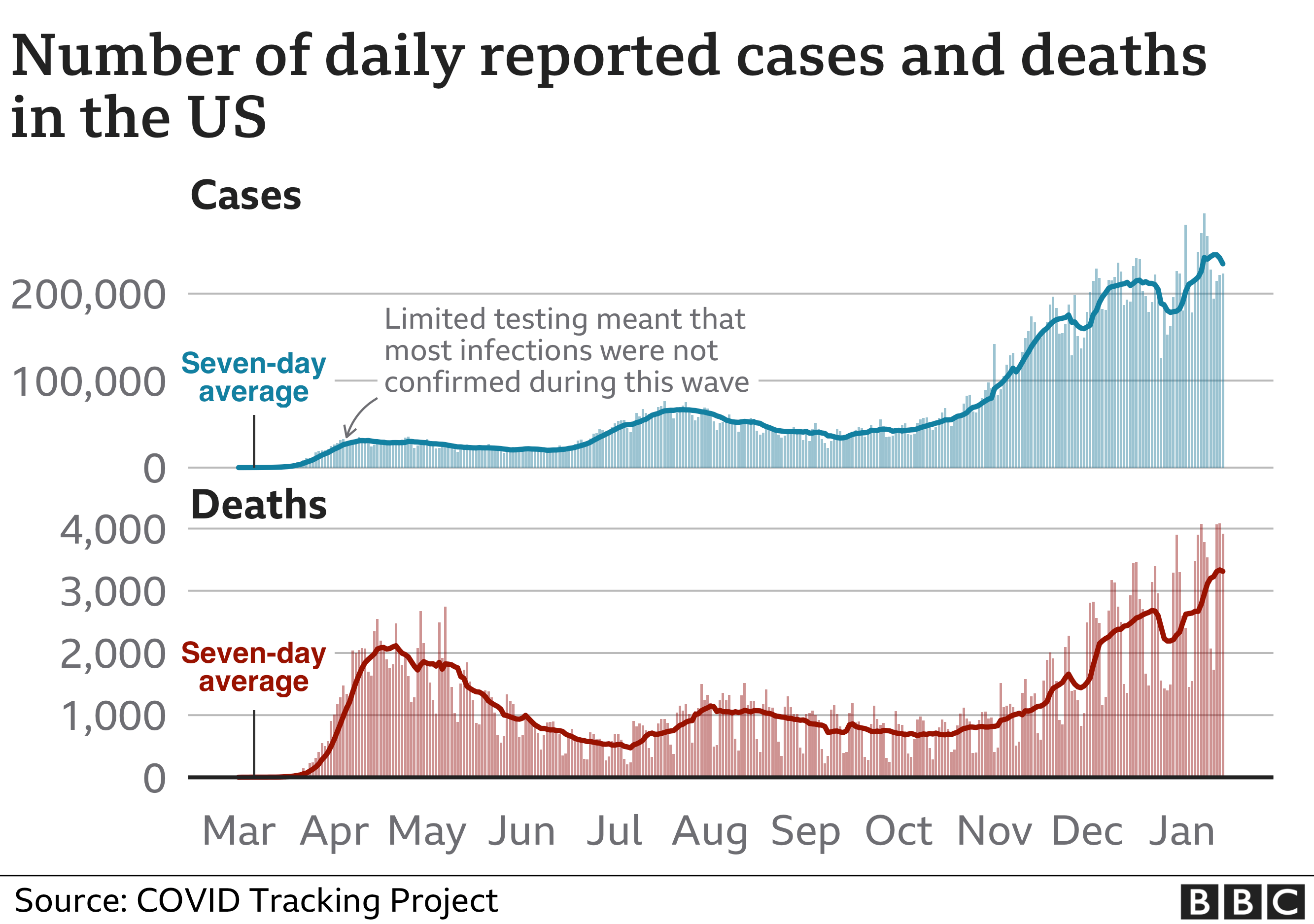 Chart showing US cases and deaths. Updated 15 Jan