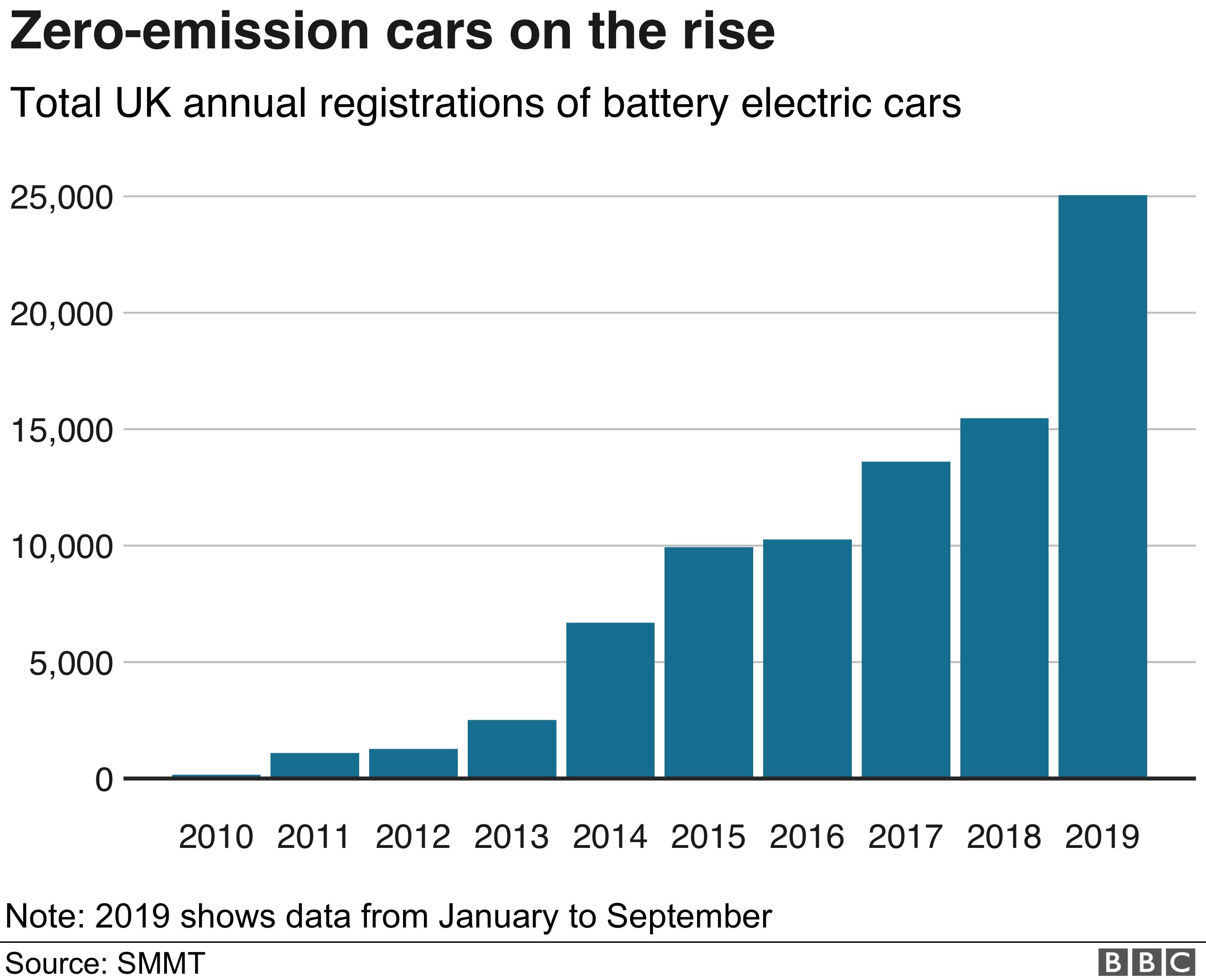 Zero emissions cars chart