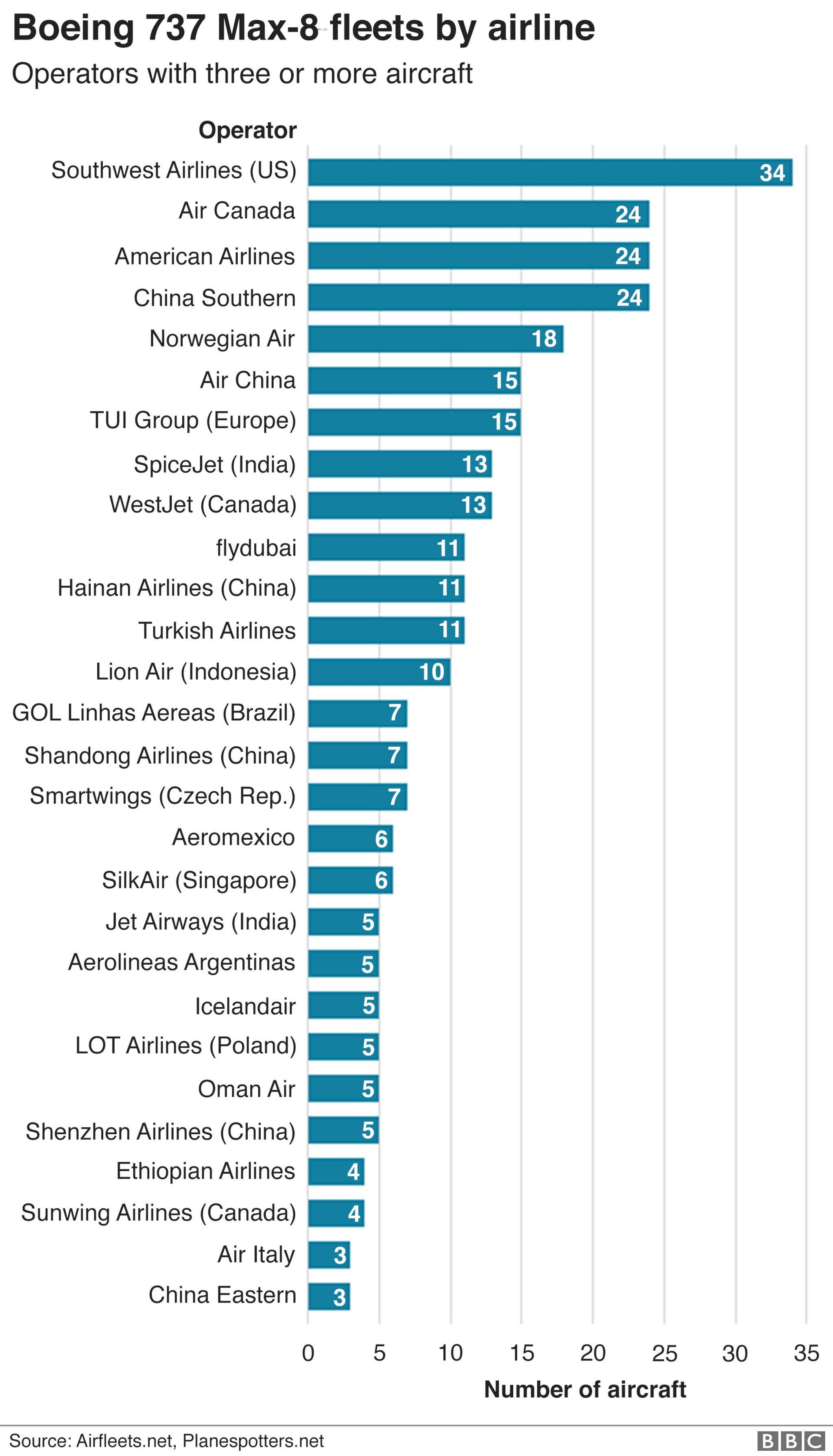 Graphic: Main Boeing 737 Max-8 operators