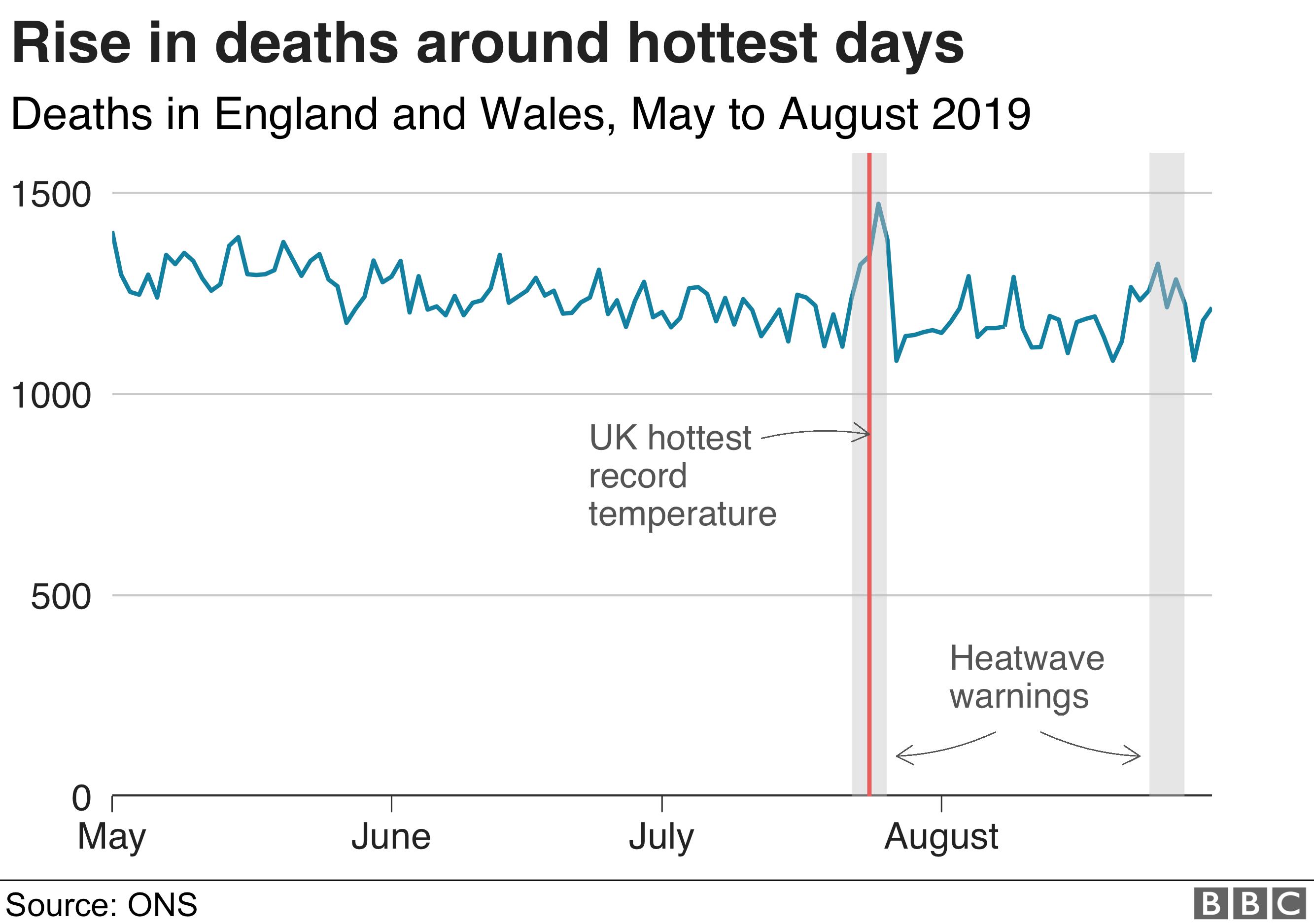 deaths during summer 2019