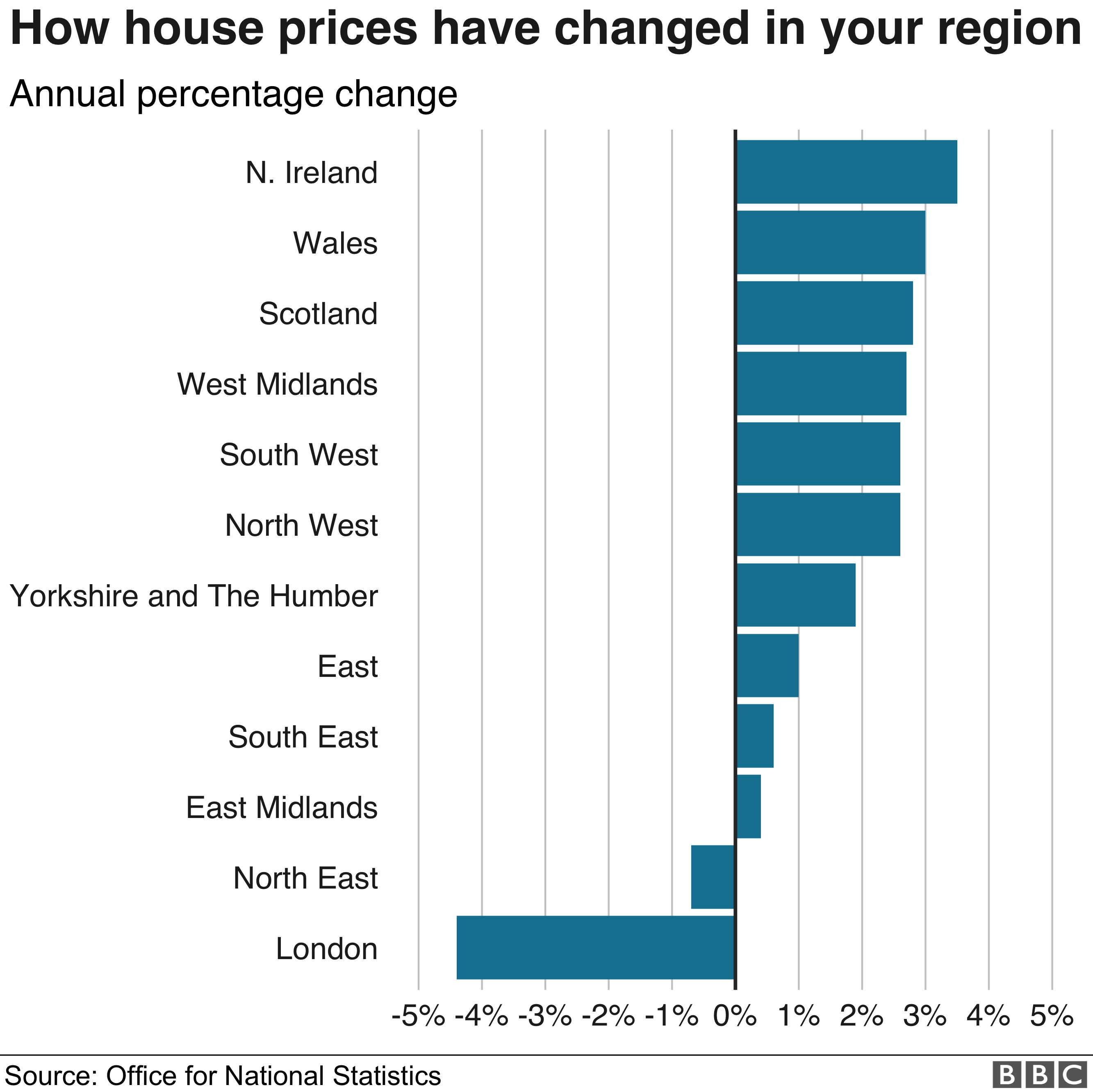 Regional house price changes - ONS/Land Registry figures