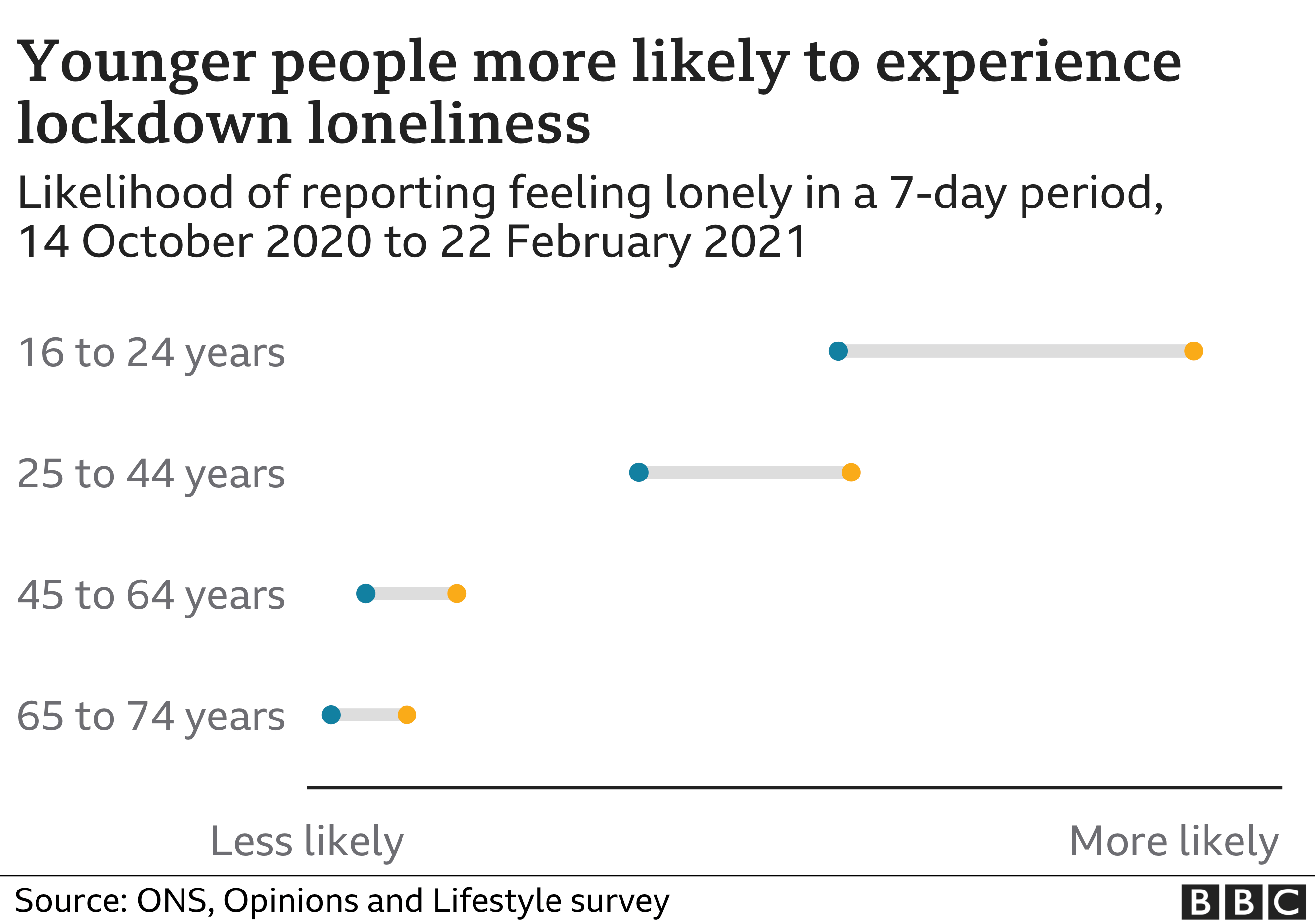 Chart shows younger people more likely to experience lockdown loneliness