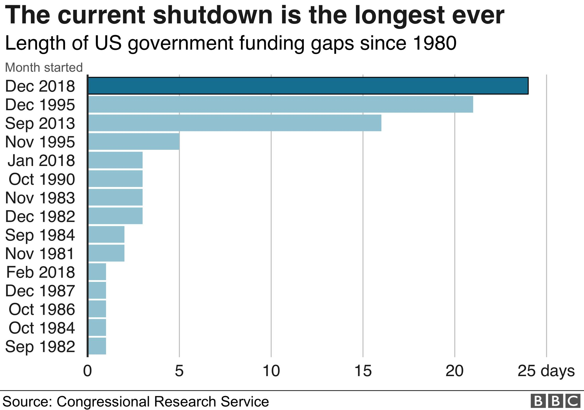 Shutdowns over the years