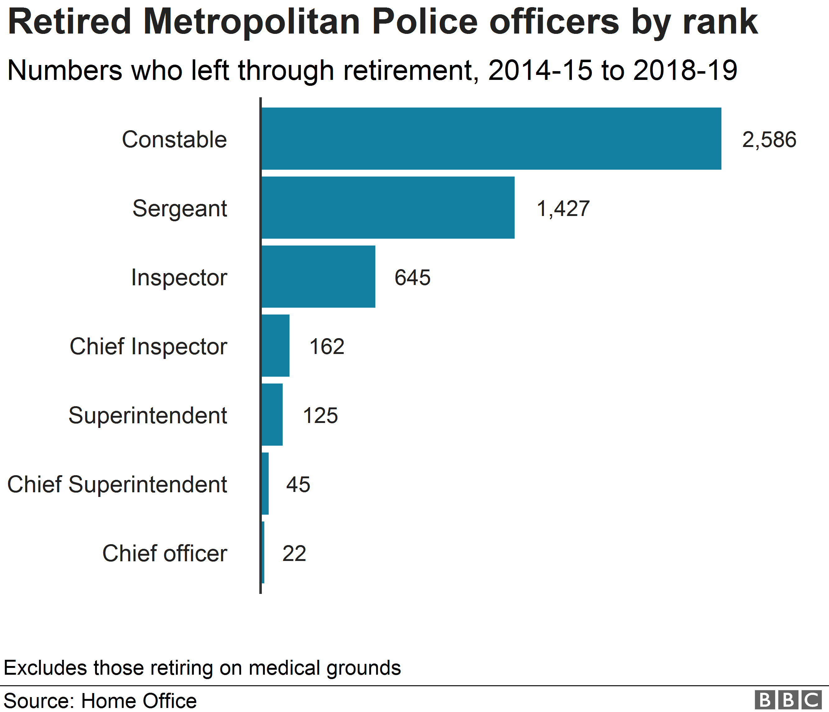 Chart showing numbers of retired police officers in the Met by rank
