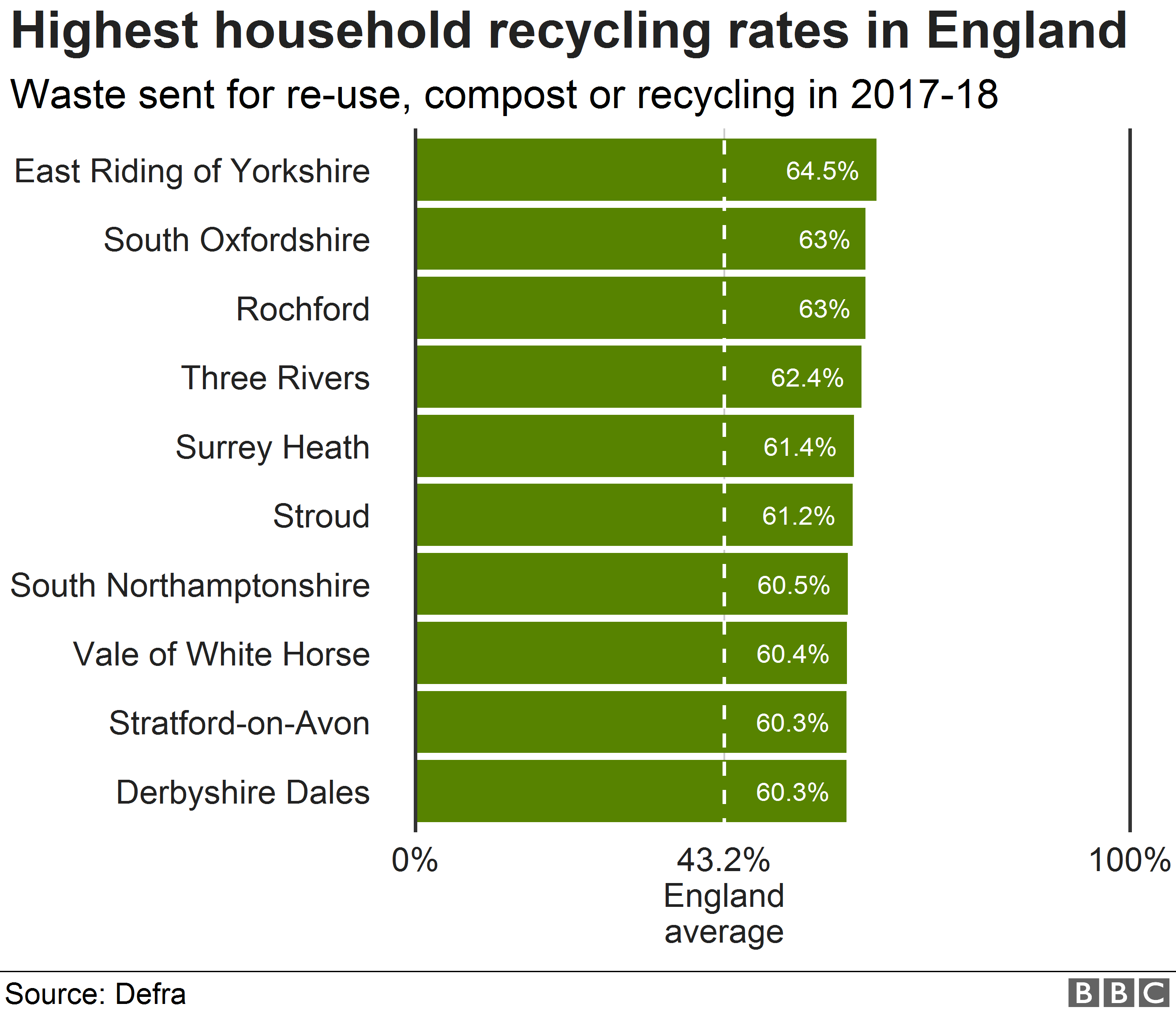 Highest household recycling rates in England