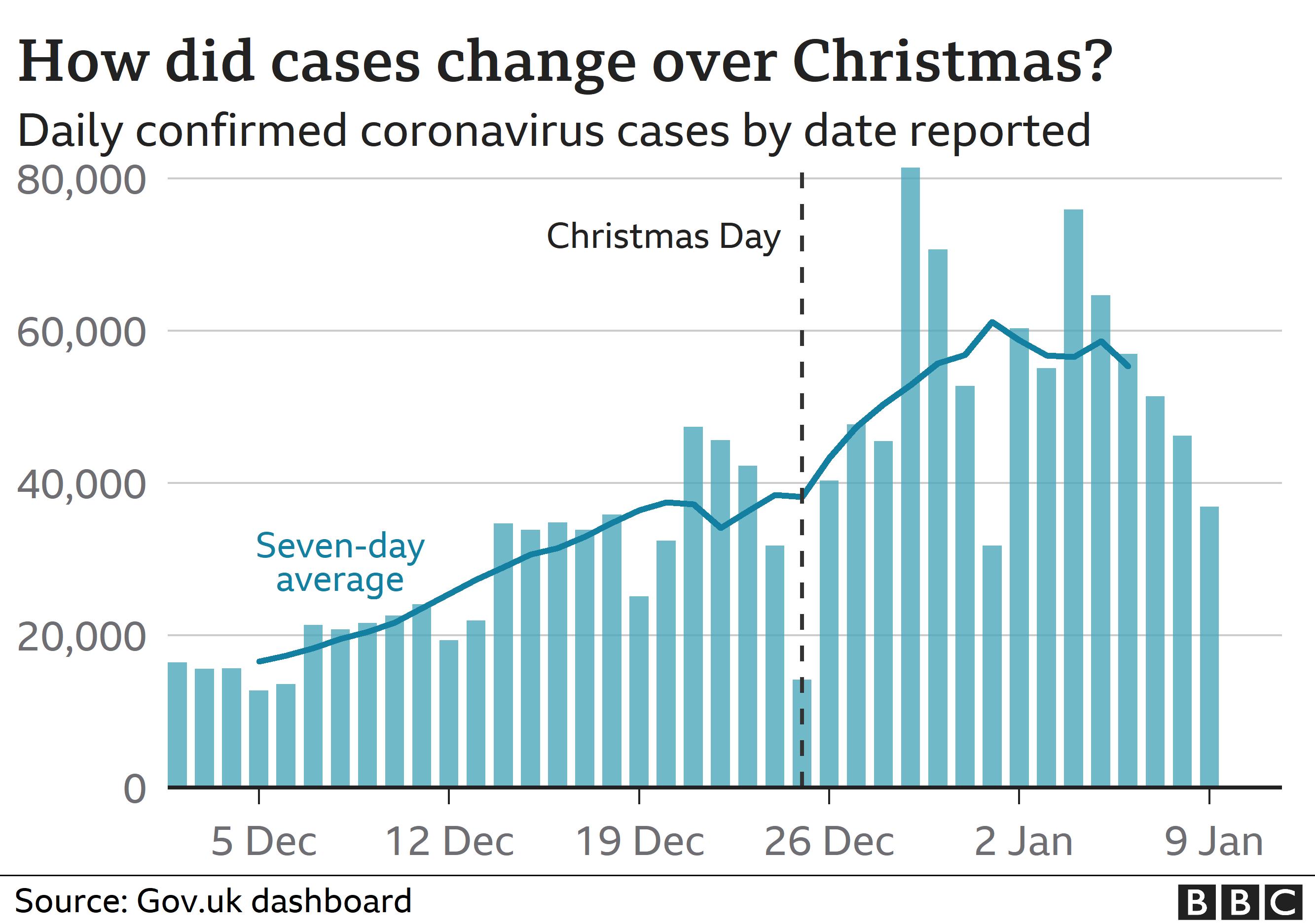 Chart showing coronavirus cases in the UK