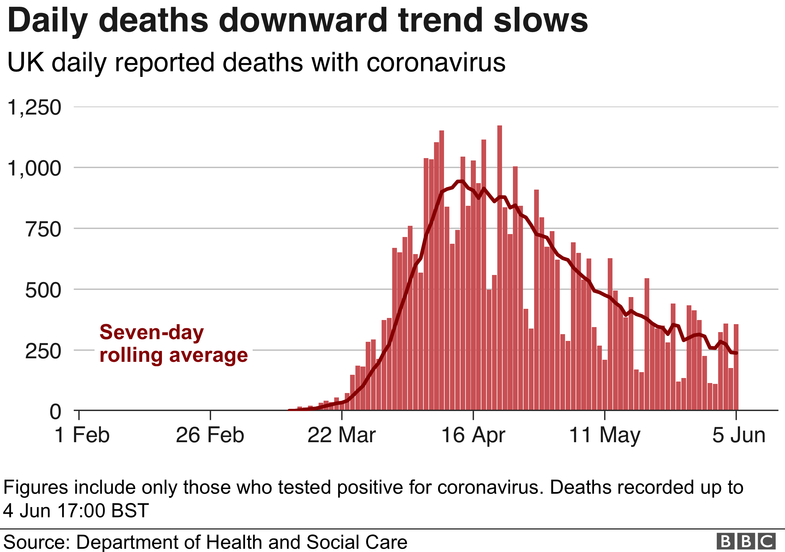 Graph showing daily reported coronavirus deaths in UK