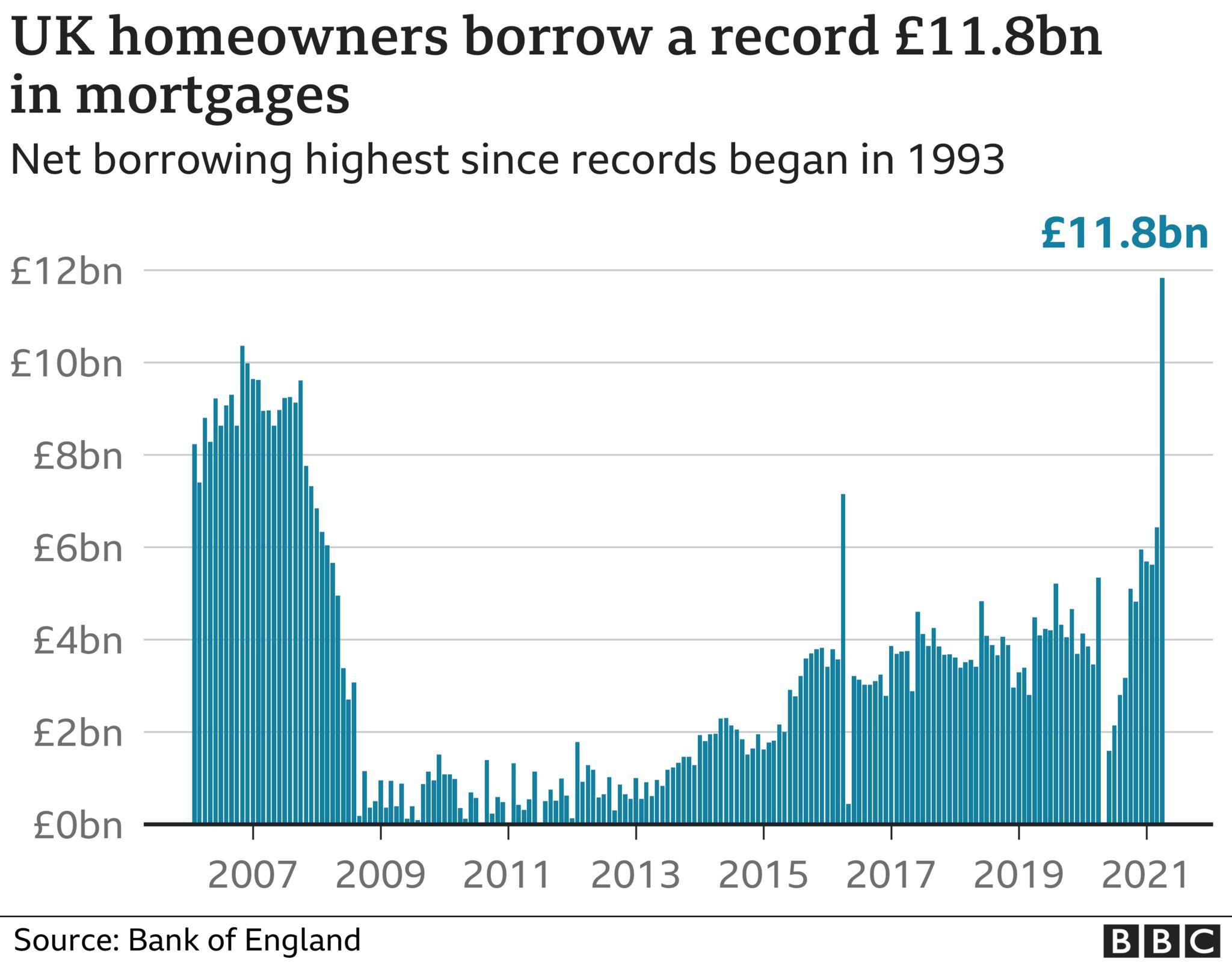 Mortgage lending since 1993