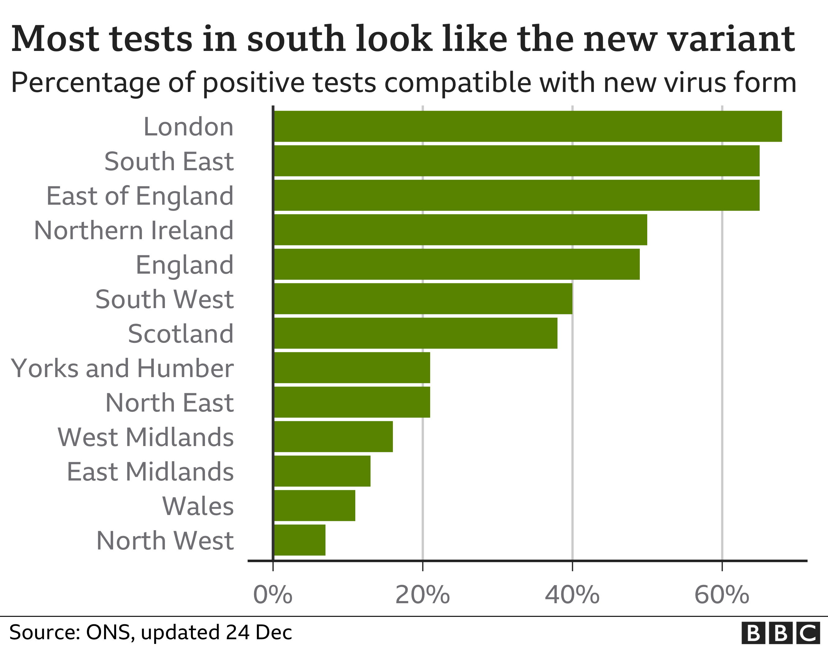 Most positive tests in south of England looks like the new variant