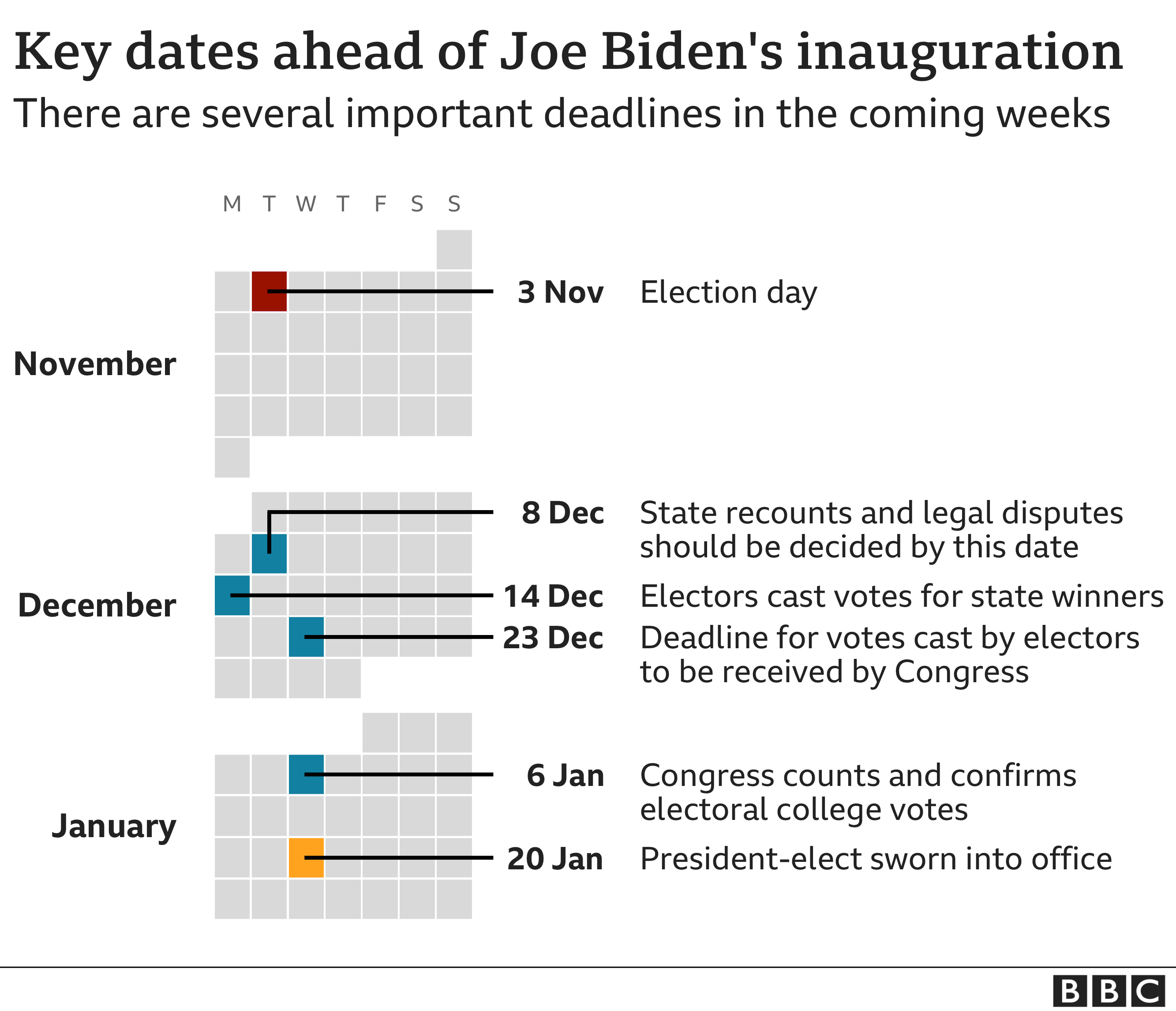 Key dates ahead of Joe Biden's inauguration