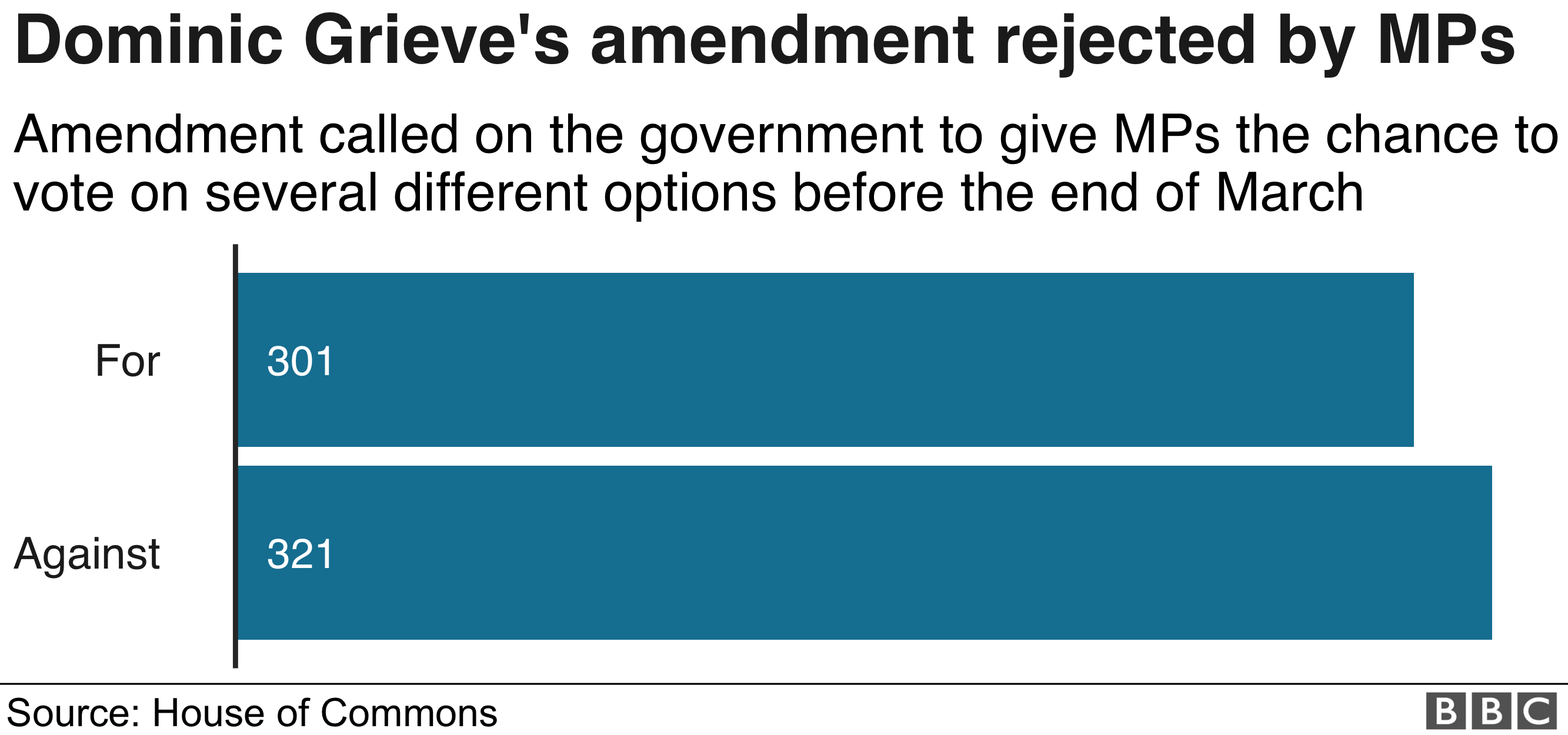 Grieve amendment result graph showing votes
