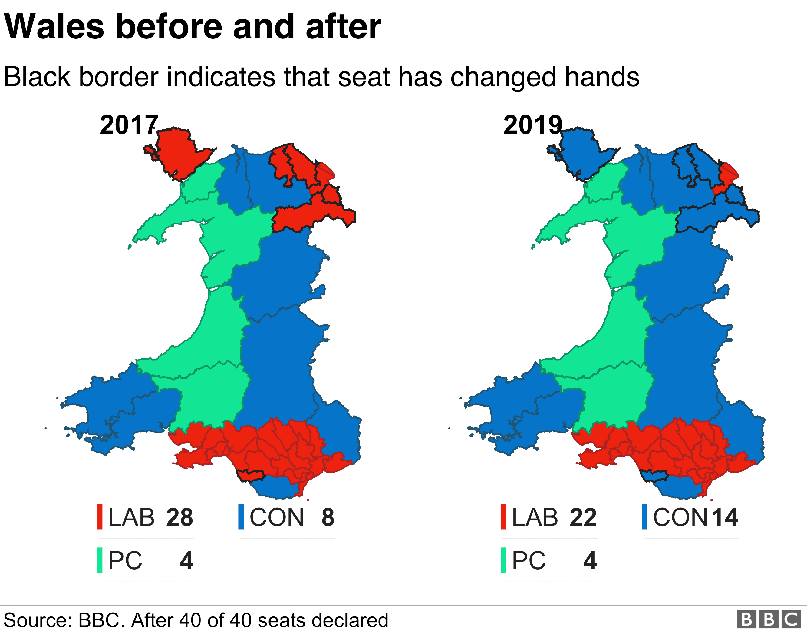 Wales before and after