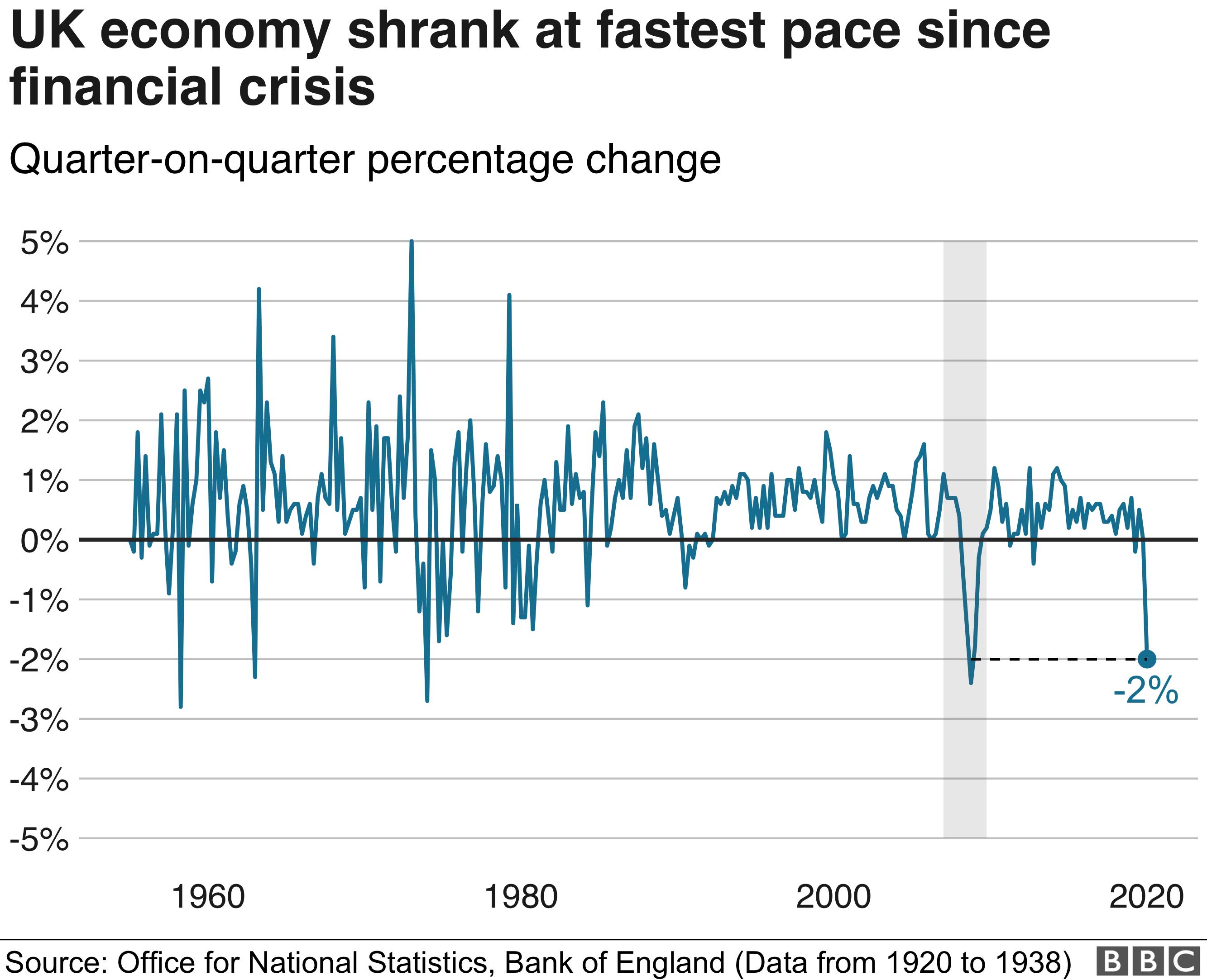UK GDP since 1955