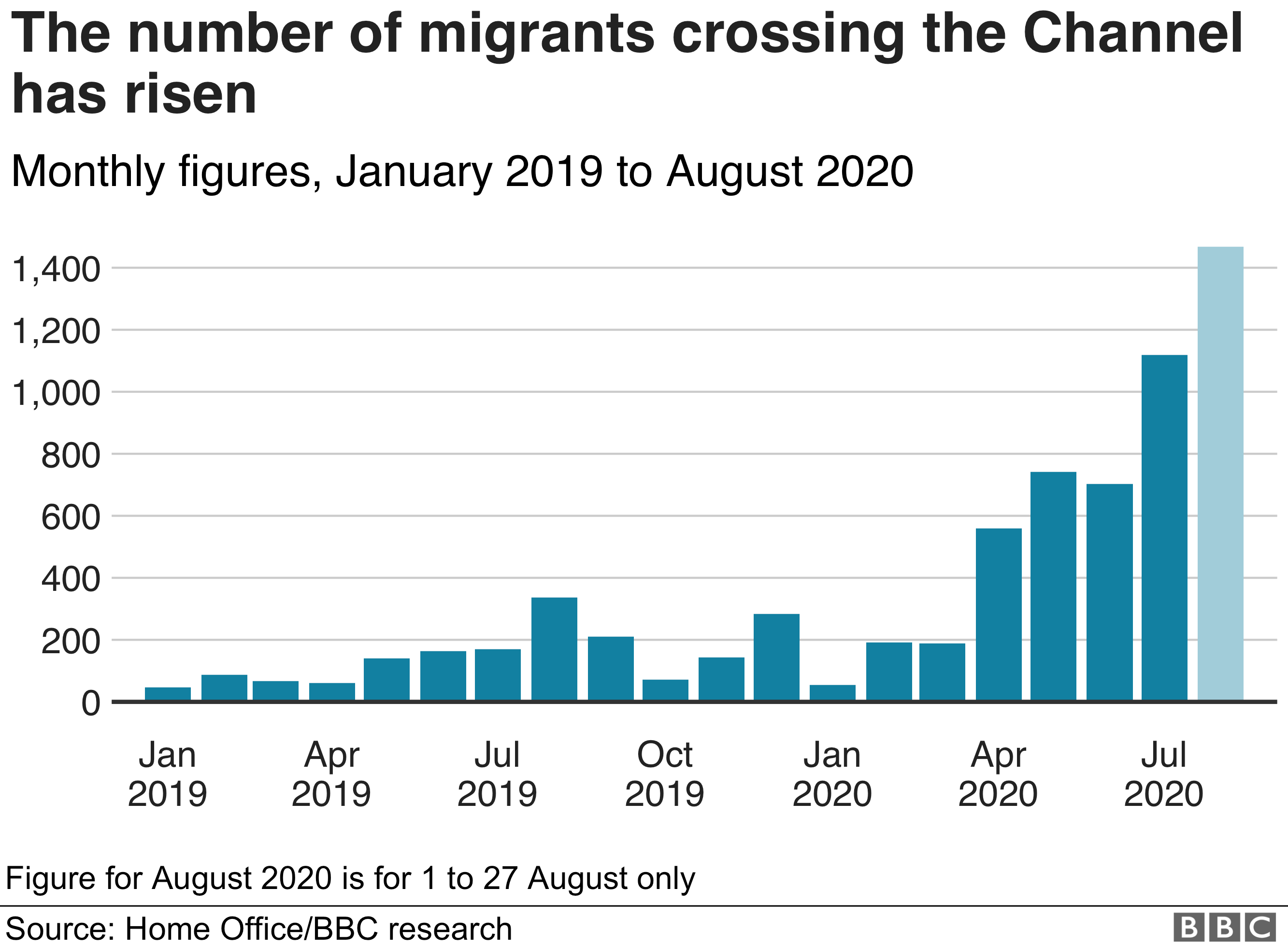 Chart showing the number of migrants crossing the Channel. Updated 28 Aug.