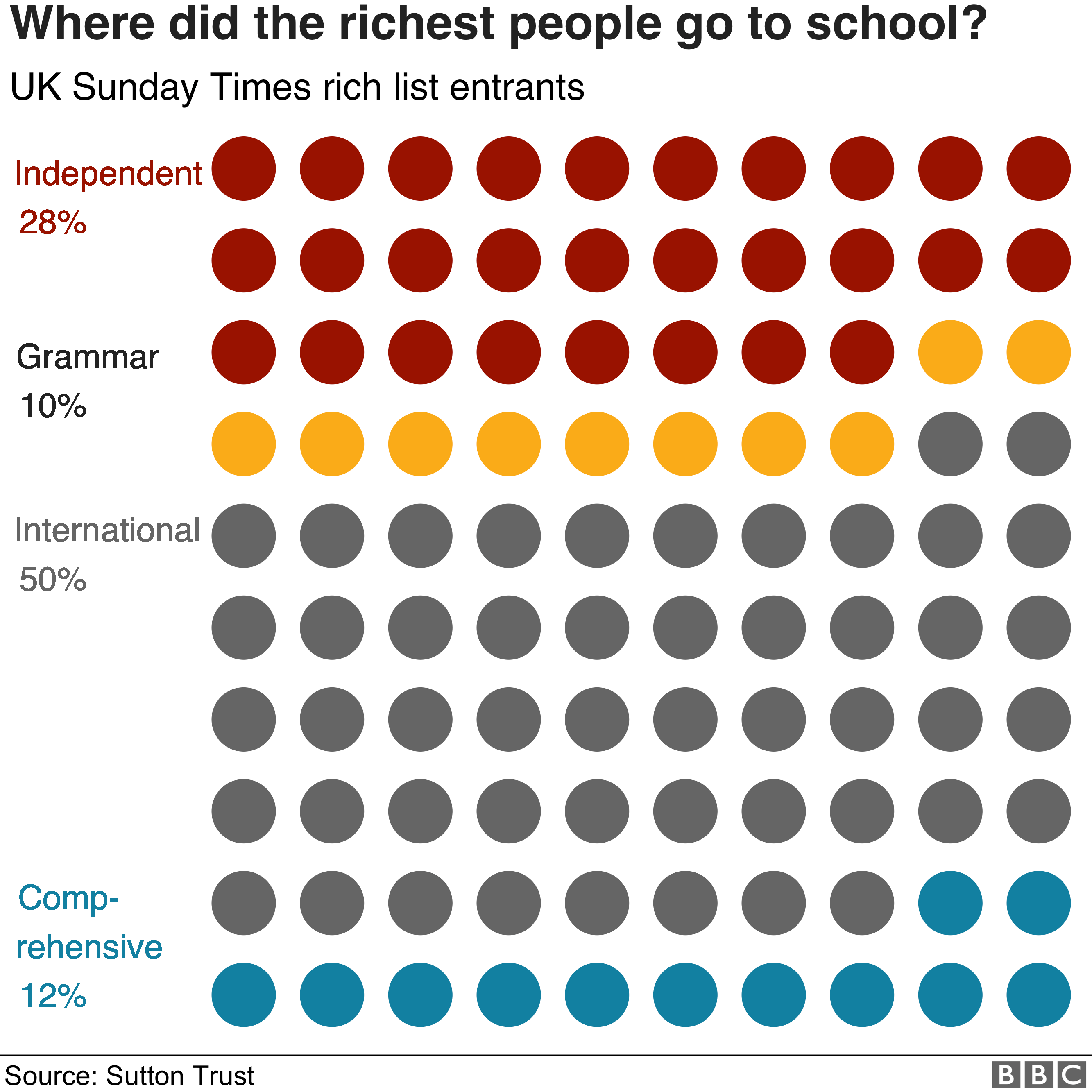Chart on where the richest people went to school