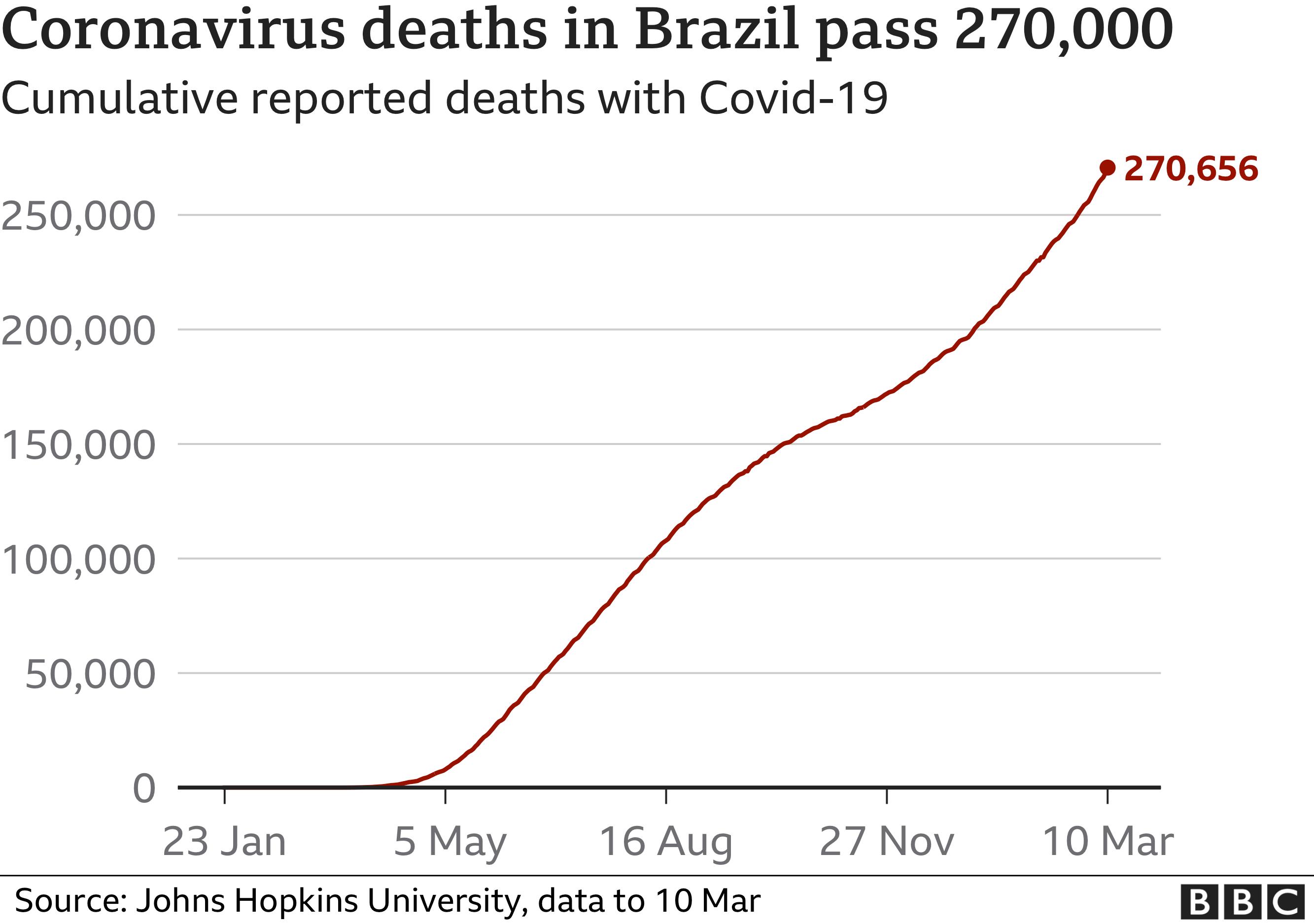 Chart showing cumulative coronavirus deaths in Brazil
