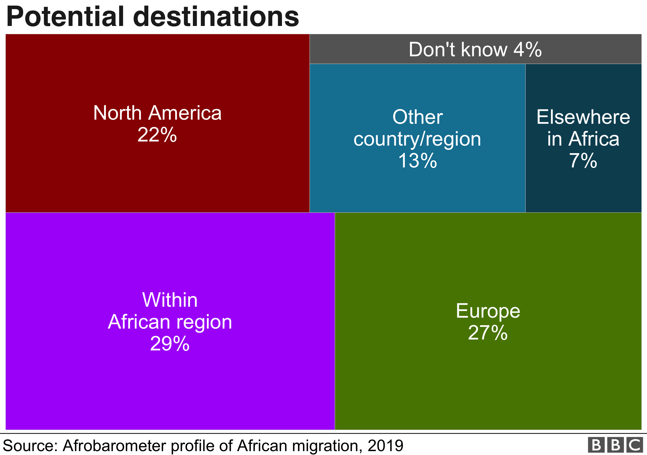A chart indicating where respondents say they are considering emigrating to.