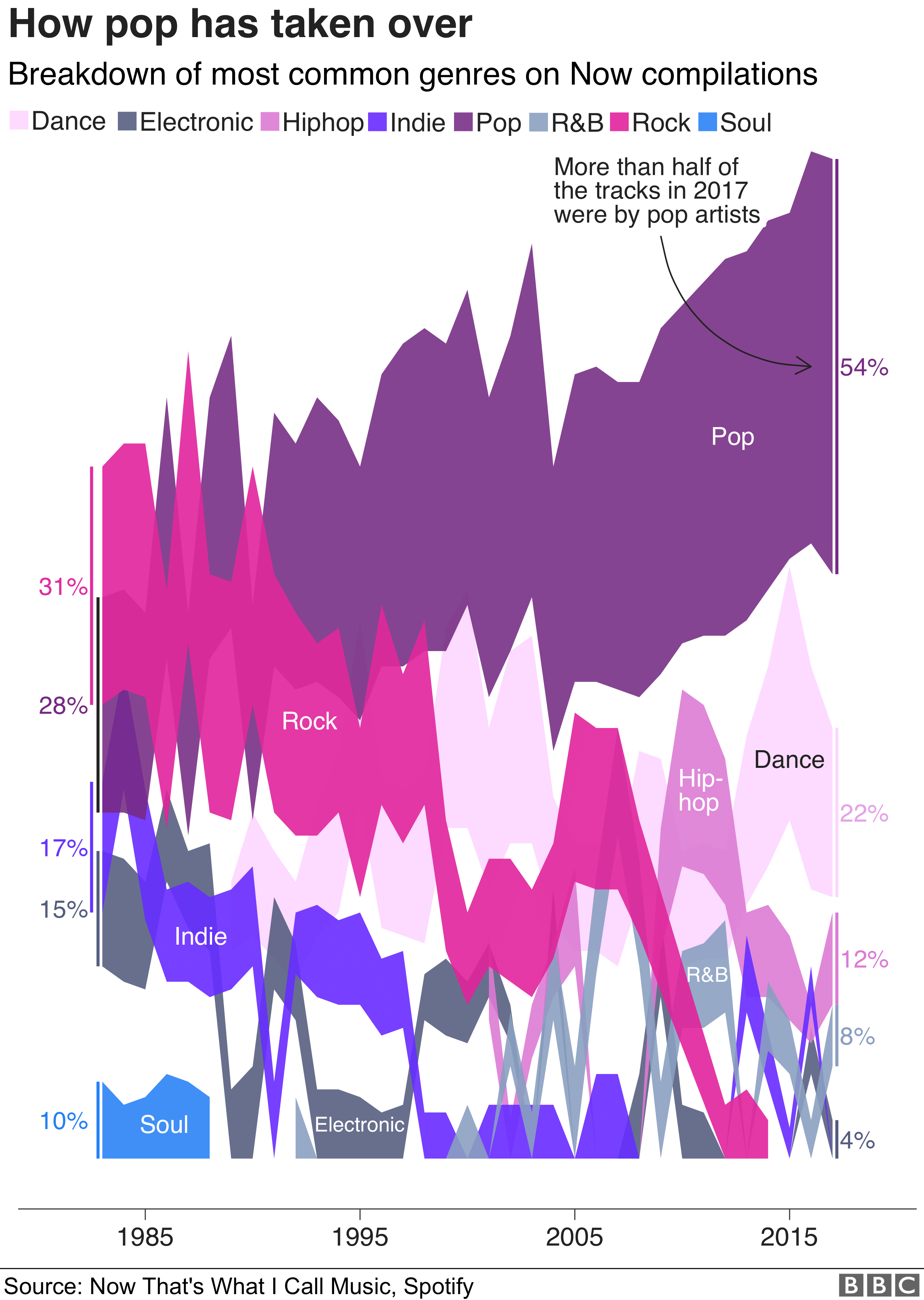 Graphic showing how the representation of genres has changed over time on the Now albums