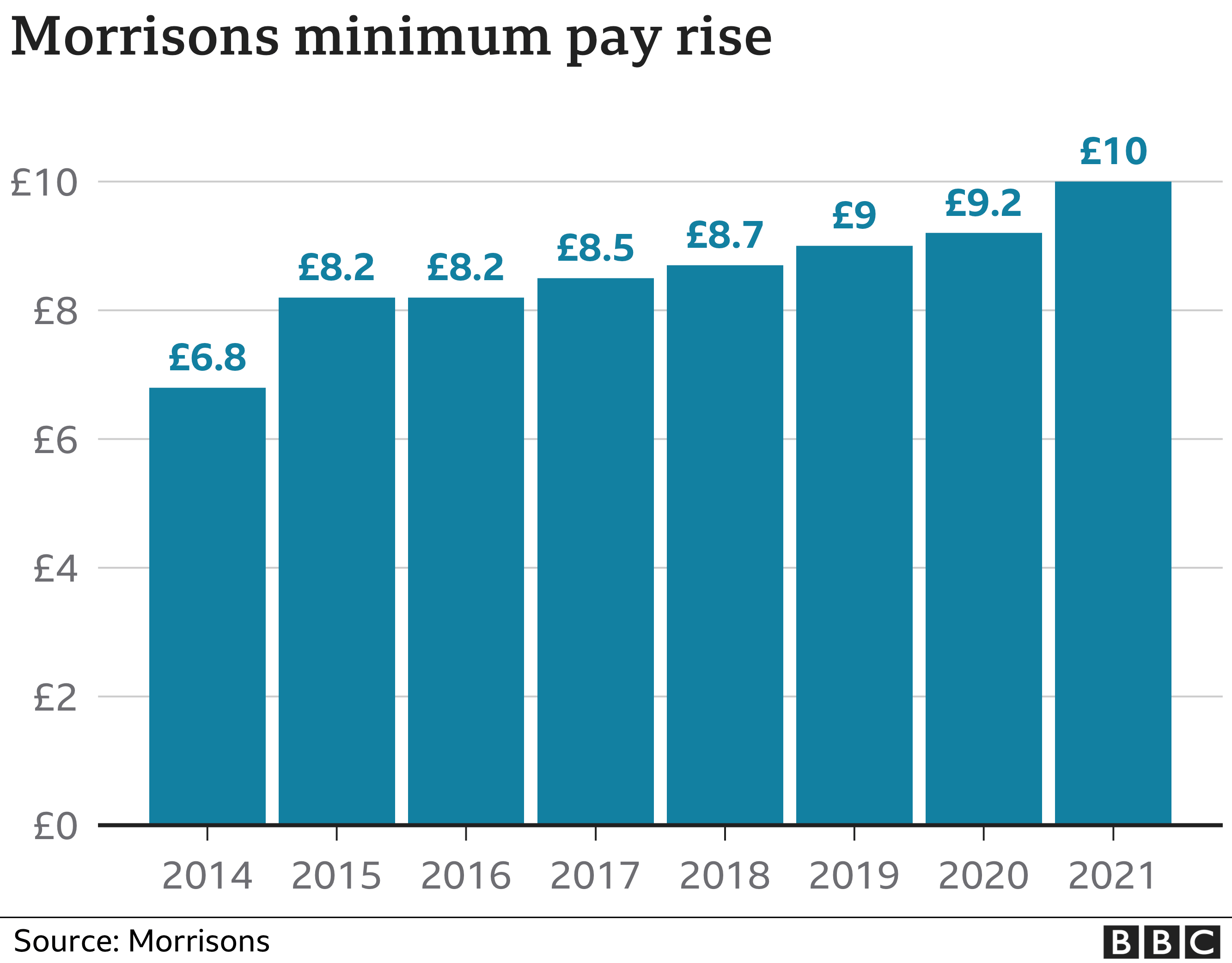 Morrisons pay over time