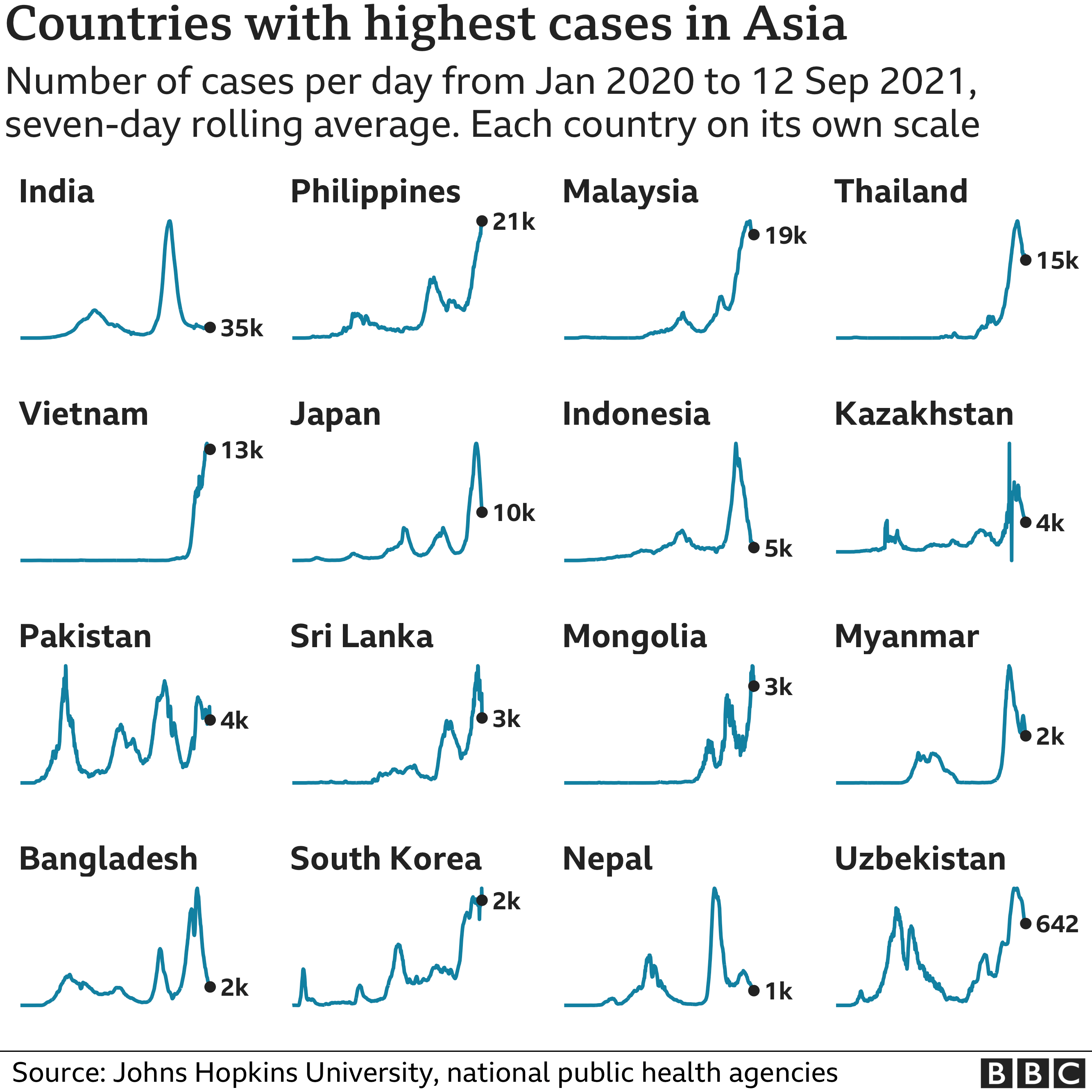 Chart showing the countries in Asia with the highest average number of cases in the last week. Updated 13 September.