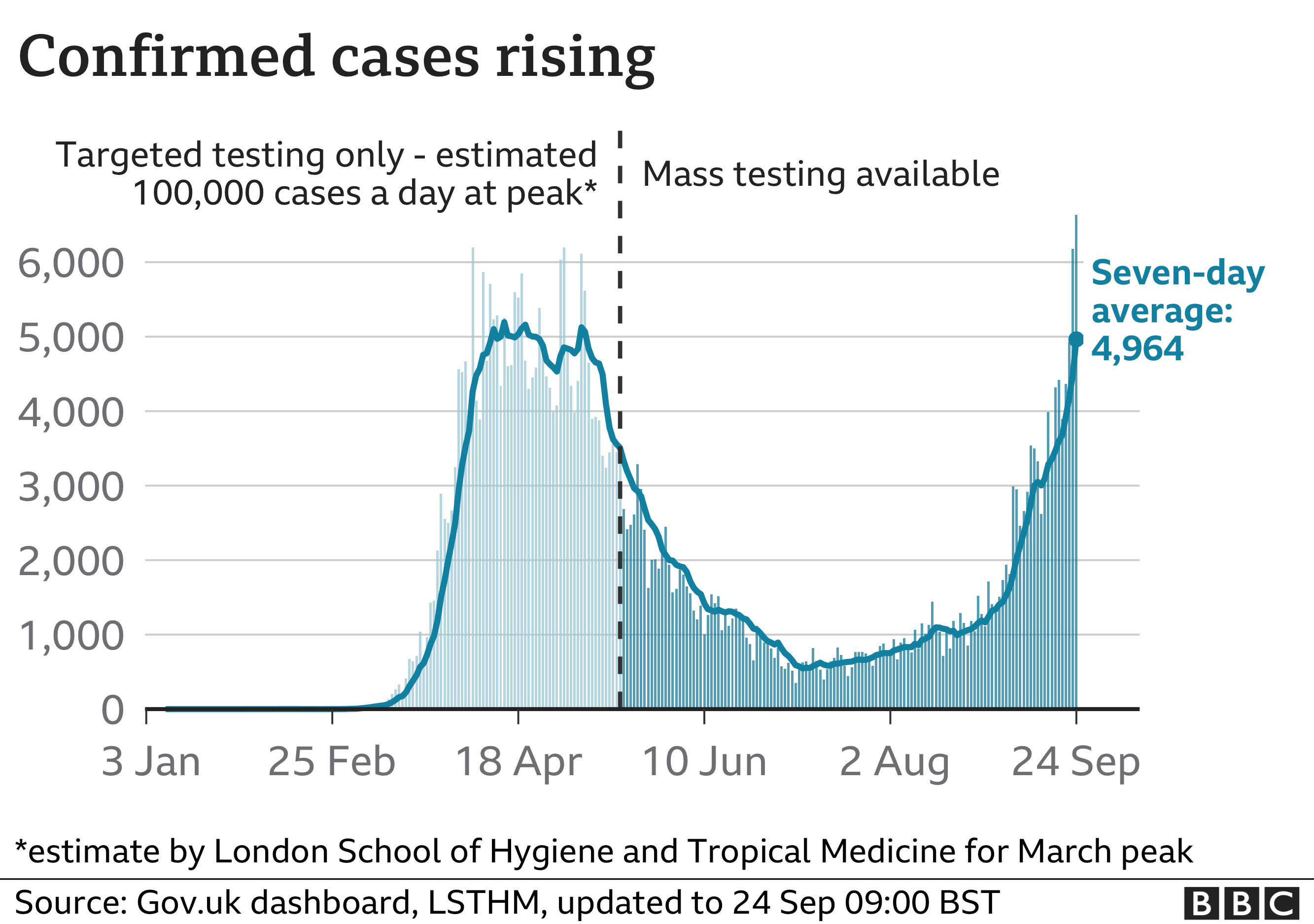 Table showing confirmed UK coronavirus cases is rising