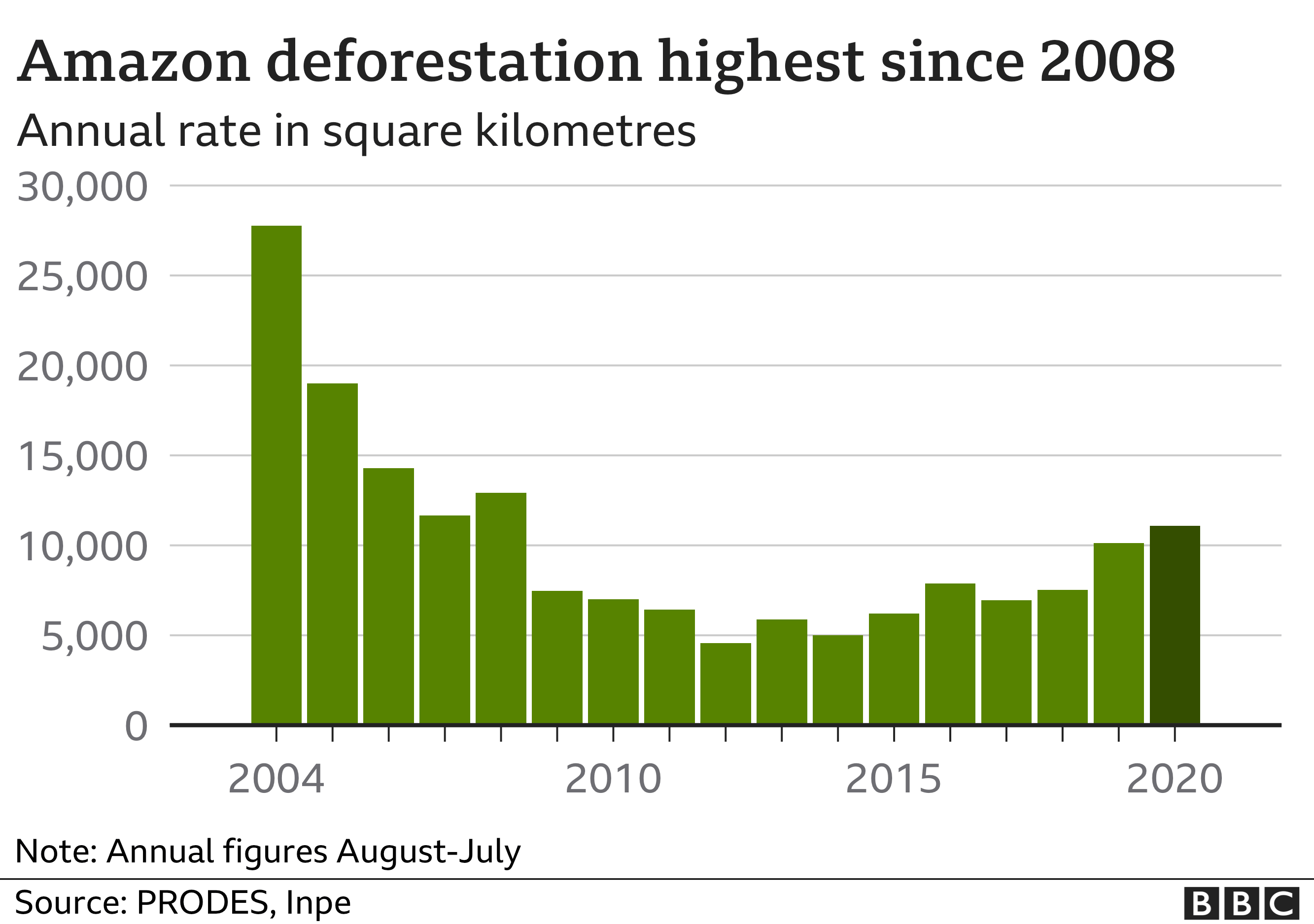 Brazil's deforestation in charts