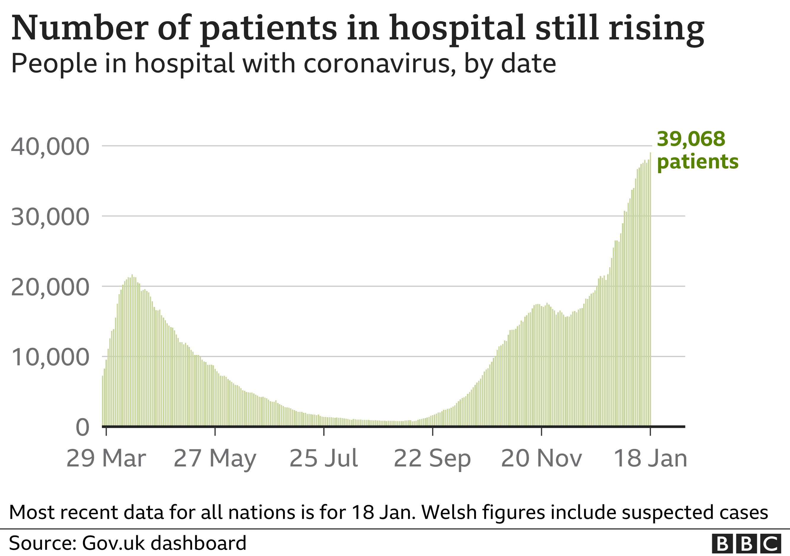 Chart shows numbers of patients in hospital still increasing