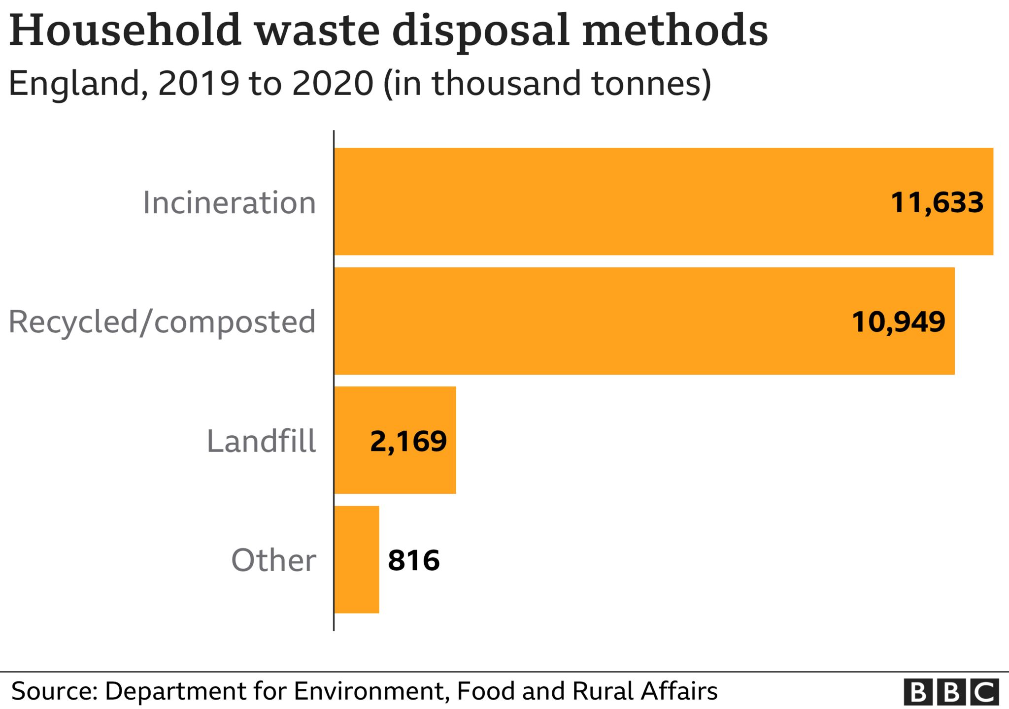 Métodos de eliminação de resíduos domésticos