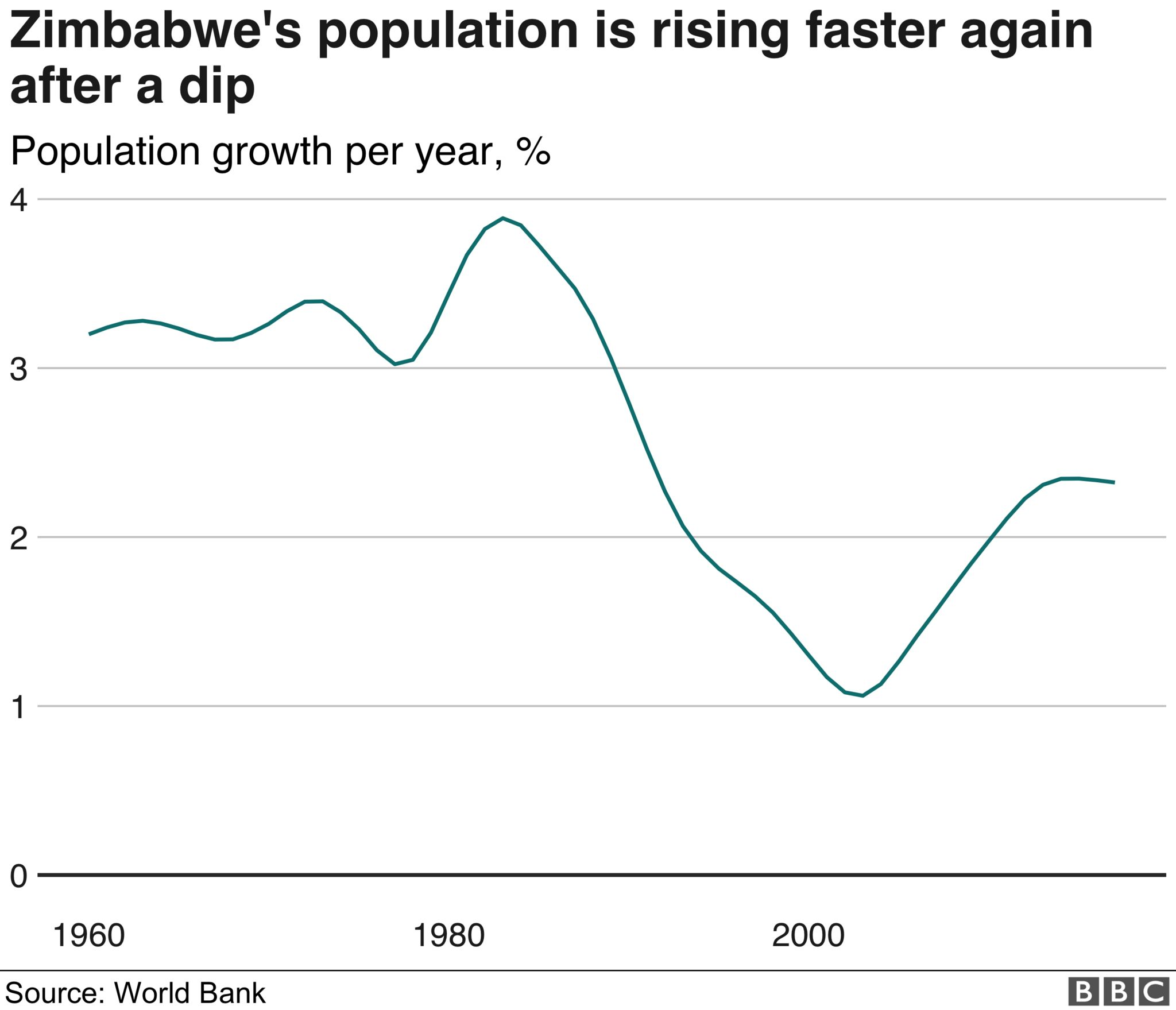 Chart showing how Zimbabwe's population is growing again at a rate just under 2.5% per year, following a period when it was as low as 1% in the early 2000s