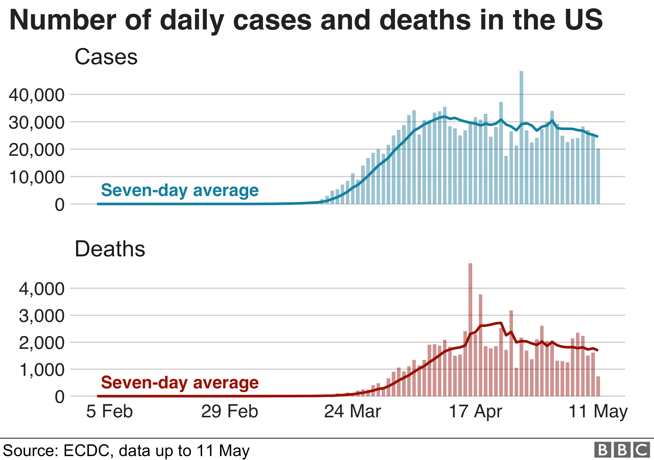 Graph showing the number of daily cases and deaths in the US
