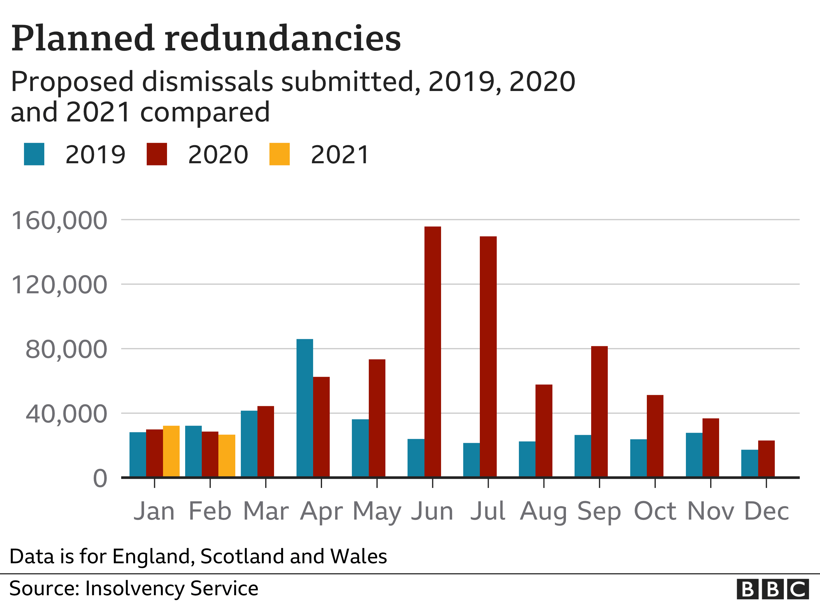 Chart showing planned redundancies by month for 2019, 2020 and 2021