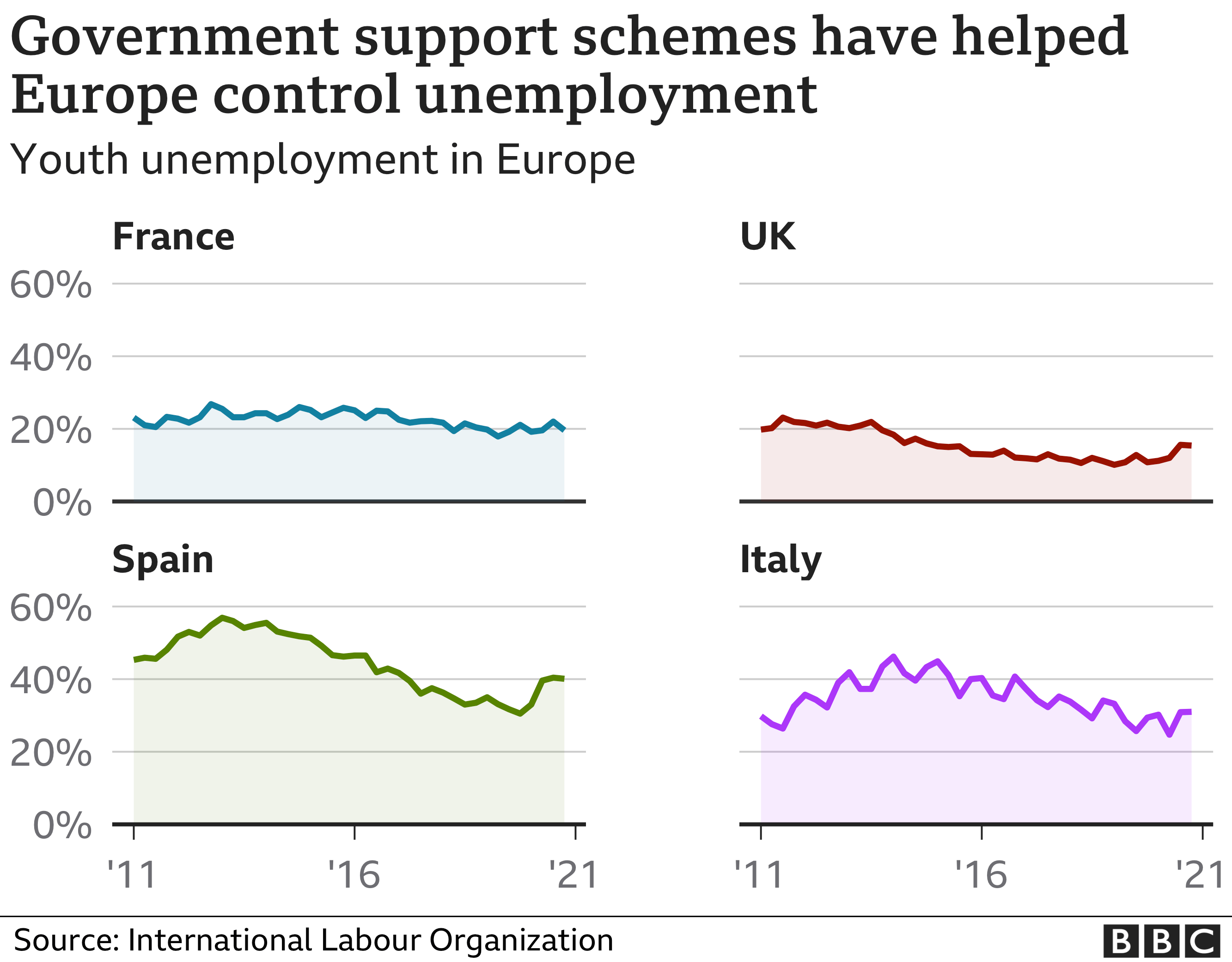 Chart showing youth unemployment in France, the UK, Spain and Italy