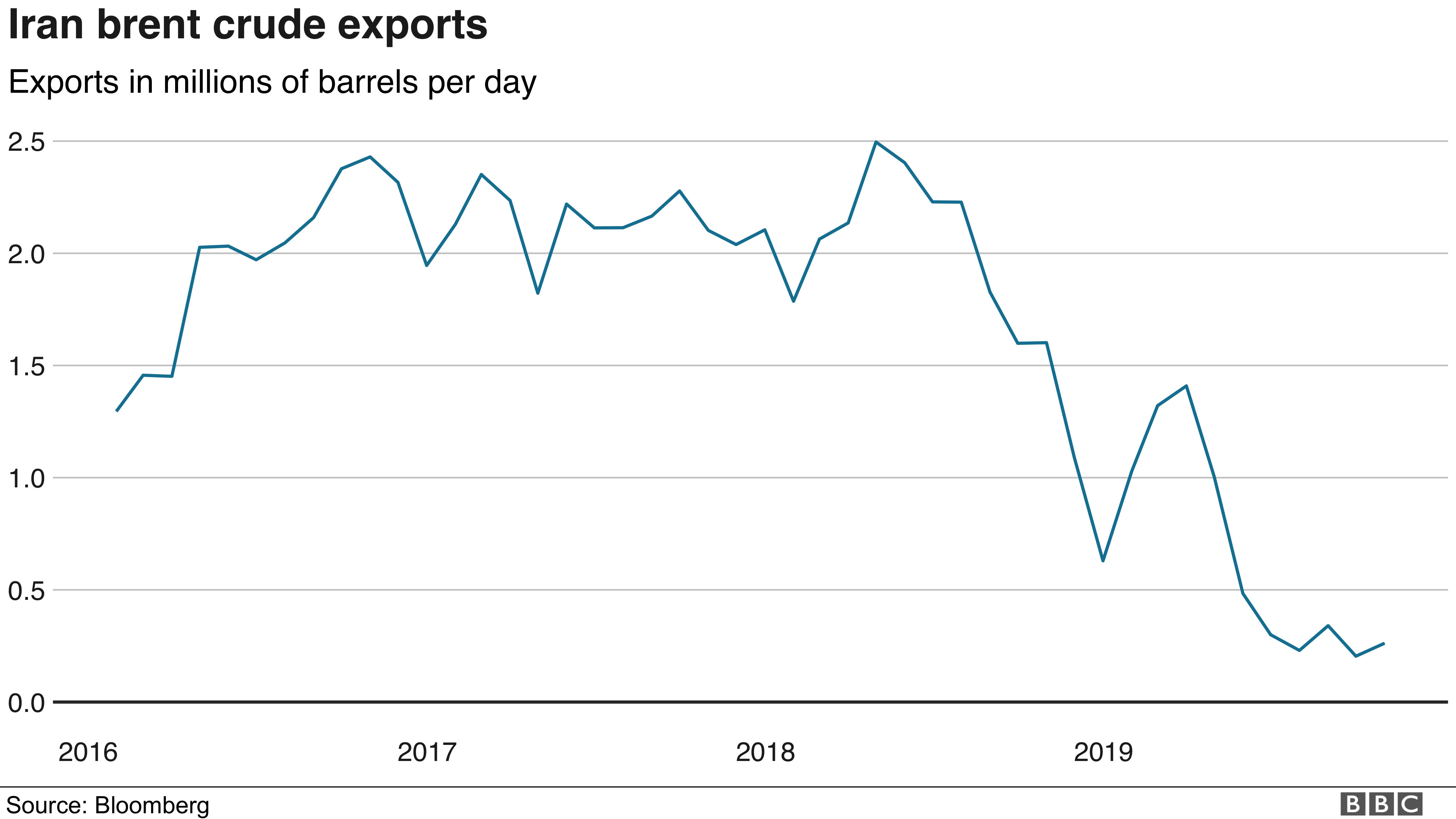 Iran brent crude exports (November 2019)