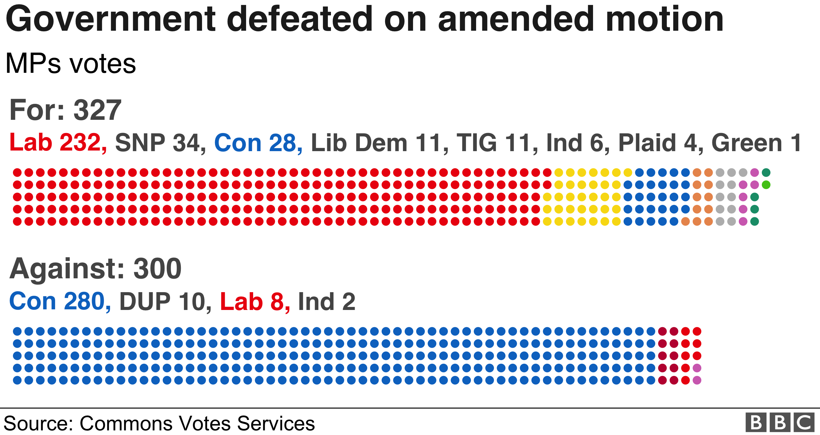 Breakdown of the vote on the amended motion