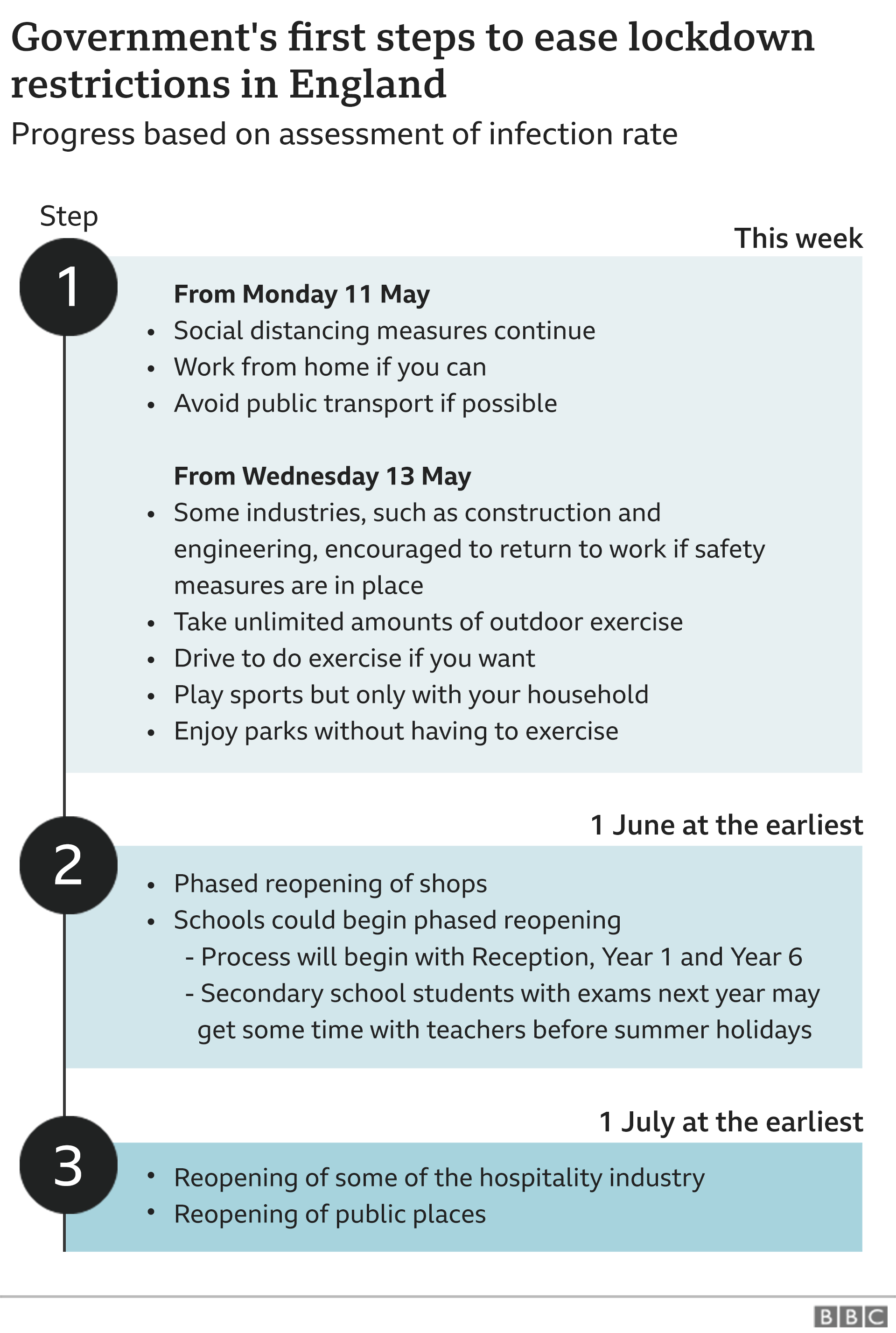 Stages of lockdown: Step 1 – from Monday 11 May: Social distancing measures continue. Work from home if you can. Some industries, such as construction and engineering, encouraged to return to work if safety measures are in place. Avoid public transport if possible. Then from Wednesday 13 May: Take unlimited amounts of outdoor exercise. Drive to do exercise if you want. Play sports but only with your household. Enjoy parks without having to exercise. Step 2 – from 1 June at the earliest: Phased reopening of shops. Schools could begin phased reopening. Process will begin with reception Year 1 and Year 6. Secondary school students with exams next year may get some time with teachers before summer holidays. Step 3 – from 1 July at the earliest: Reopening of some of the hospitality industry. Reopening of public places.