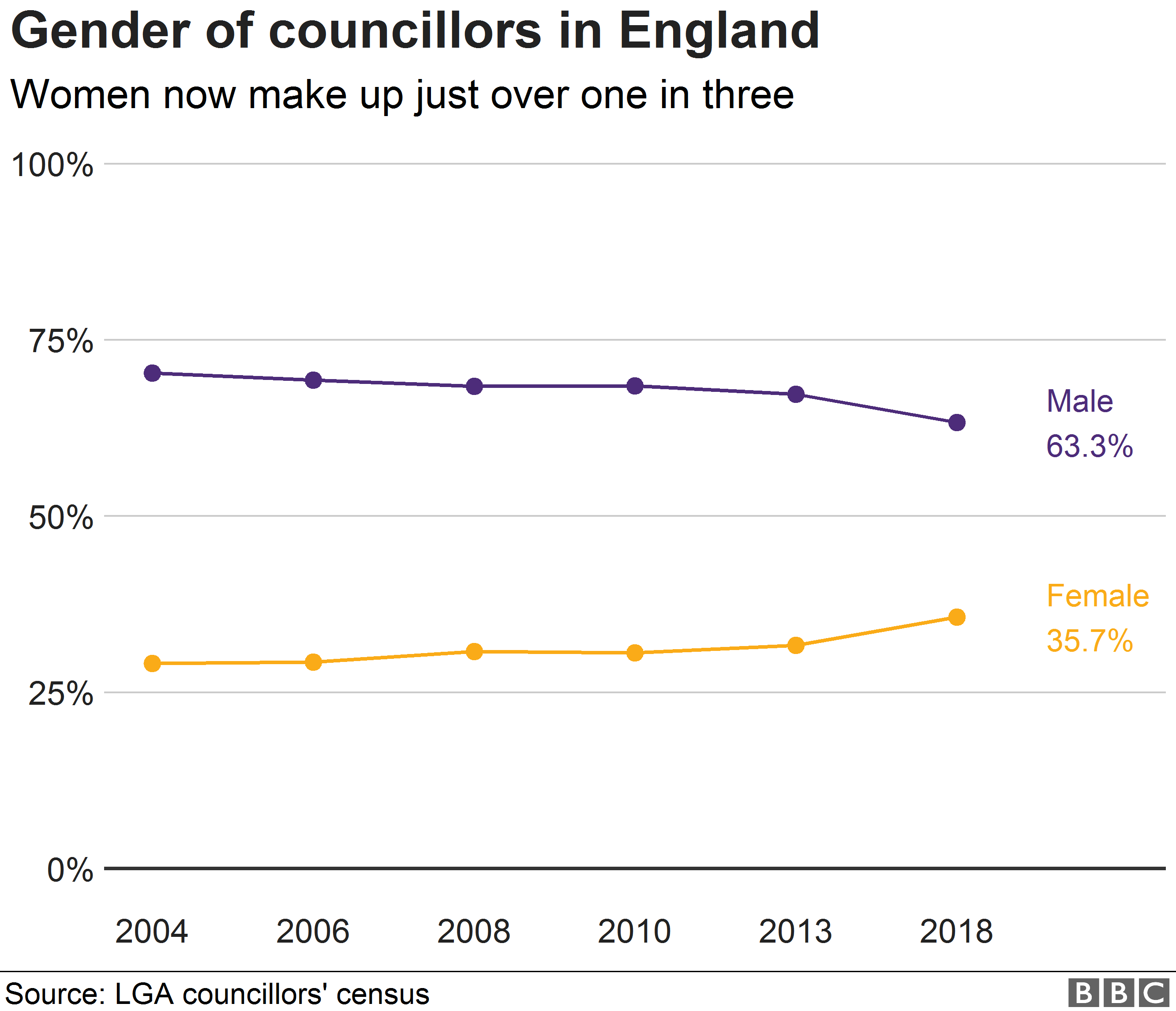 Chart showing the gender of councillors in England