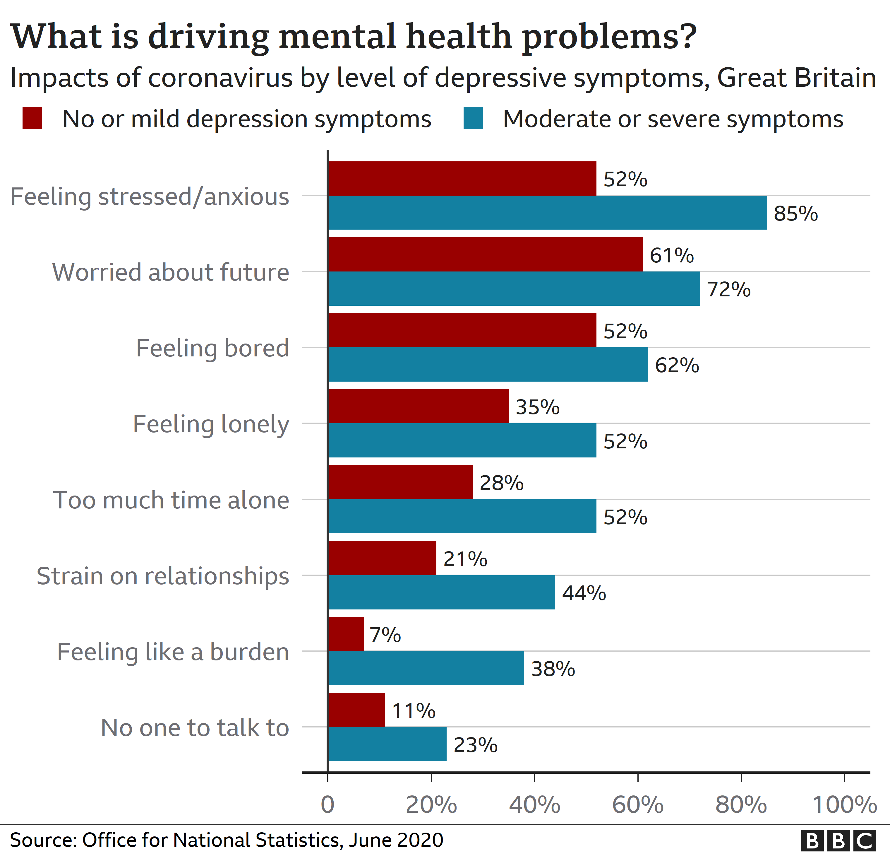 Chart showing causes of mental health problems