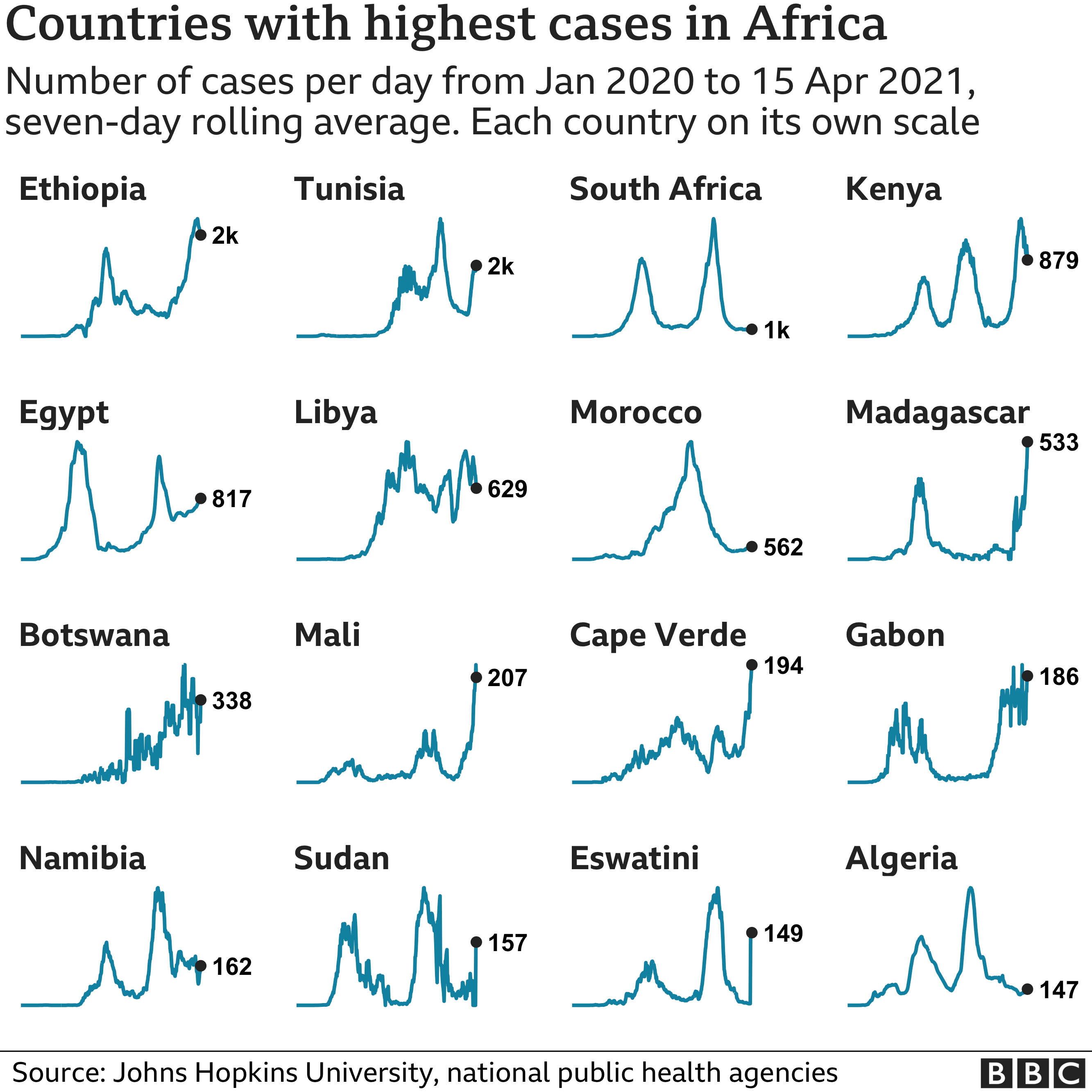 Chart showing the countries in Africa with the highest average number of cases in the last week. Updated 16 April