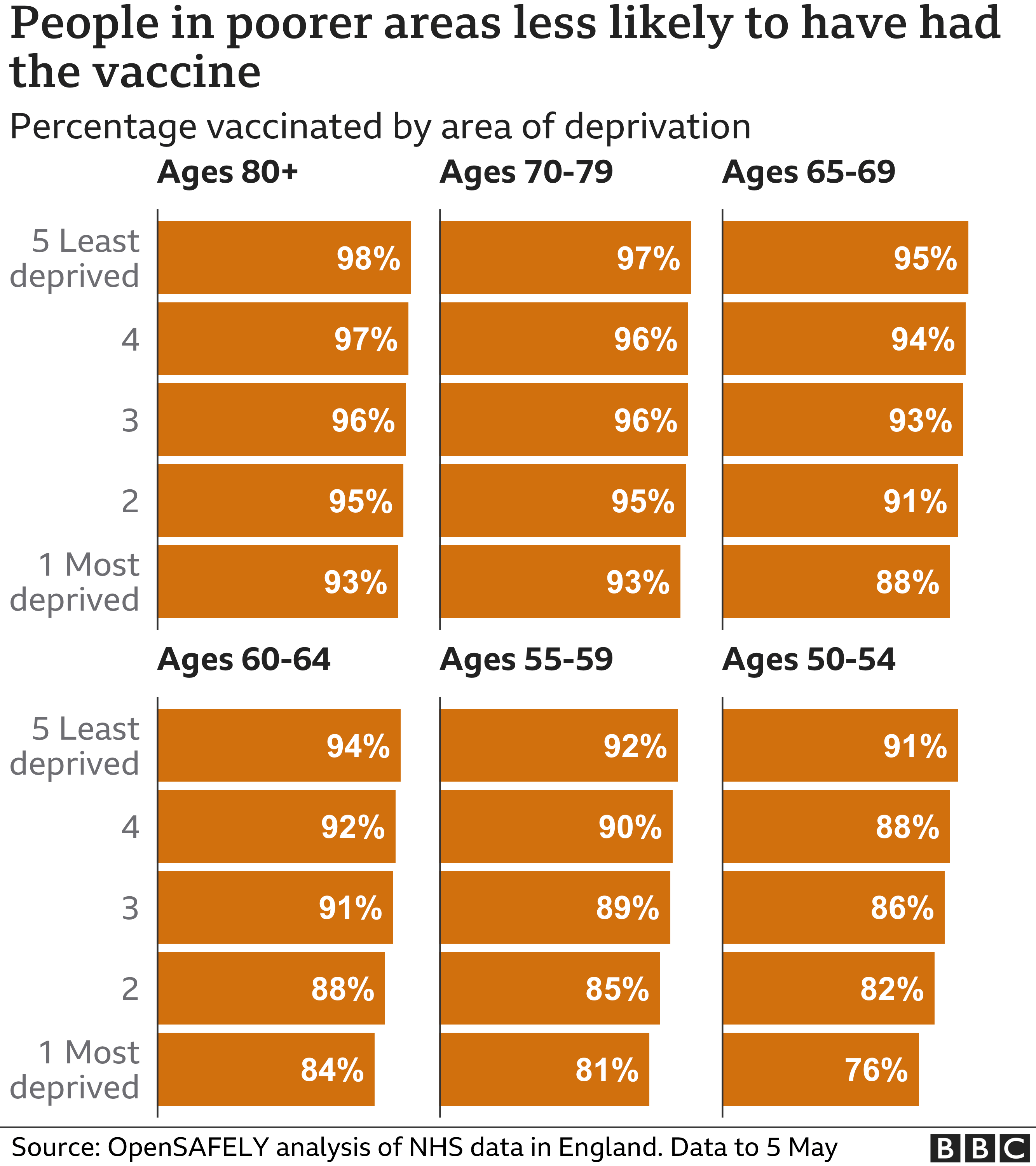Chart showing people in poorer areas are less likely to have had a vaccine. updated 14 May.