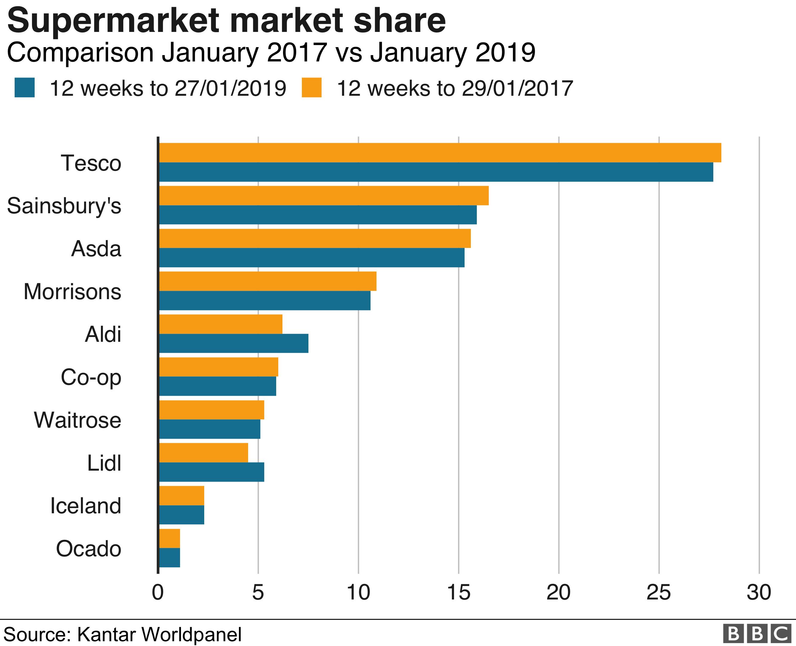 Supermarket share graphic