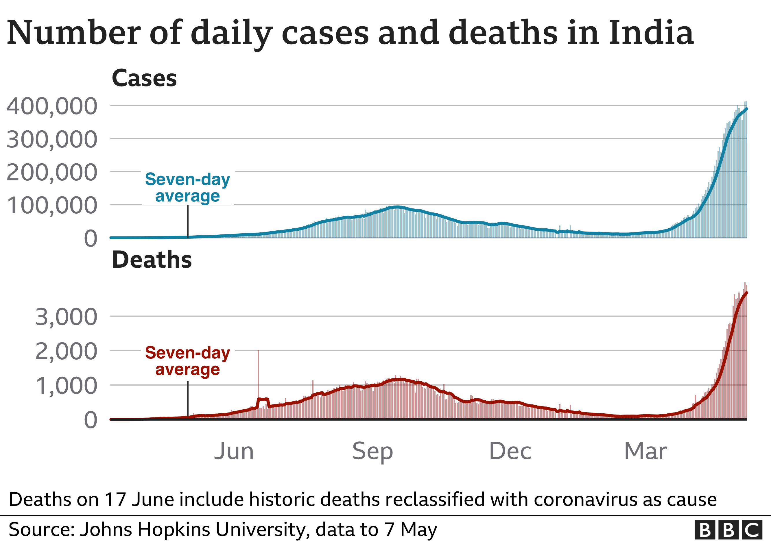 Chart showing cases and deaths in India since the beginning of the pandemic