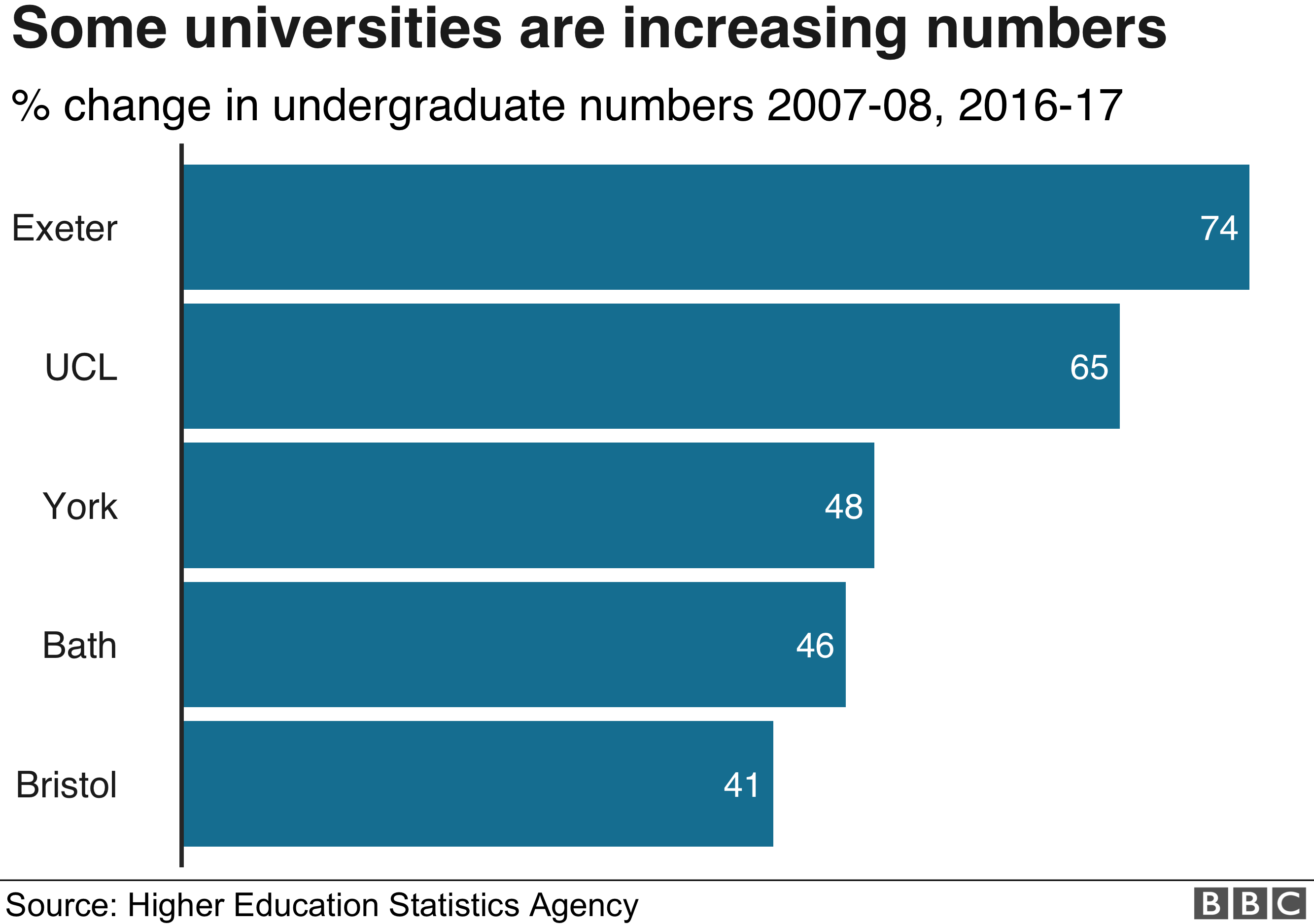 Exeter, UCL York Bath and Bristol have are the five universities that have seen the largest increase in students between 2007-08 and 2016-17