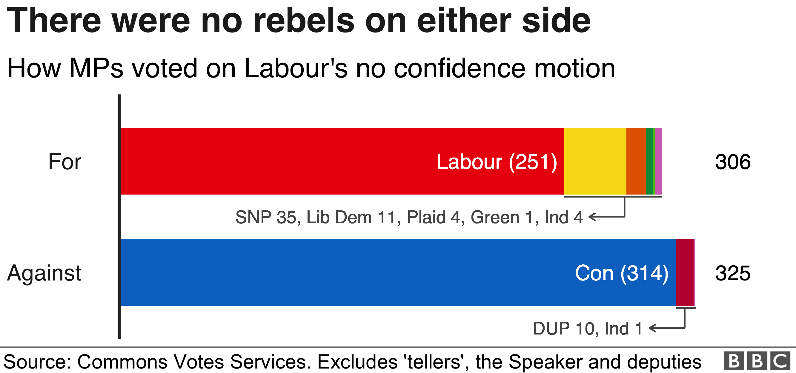 Chart showing how MPs rejected the motion of no confidence